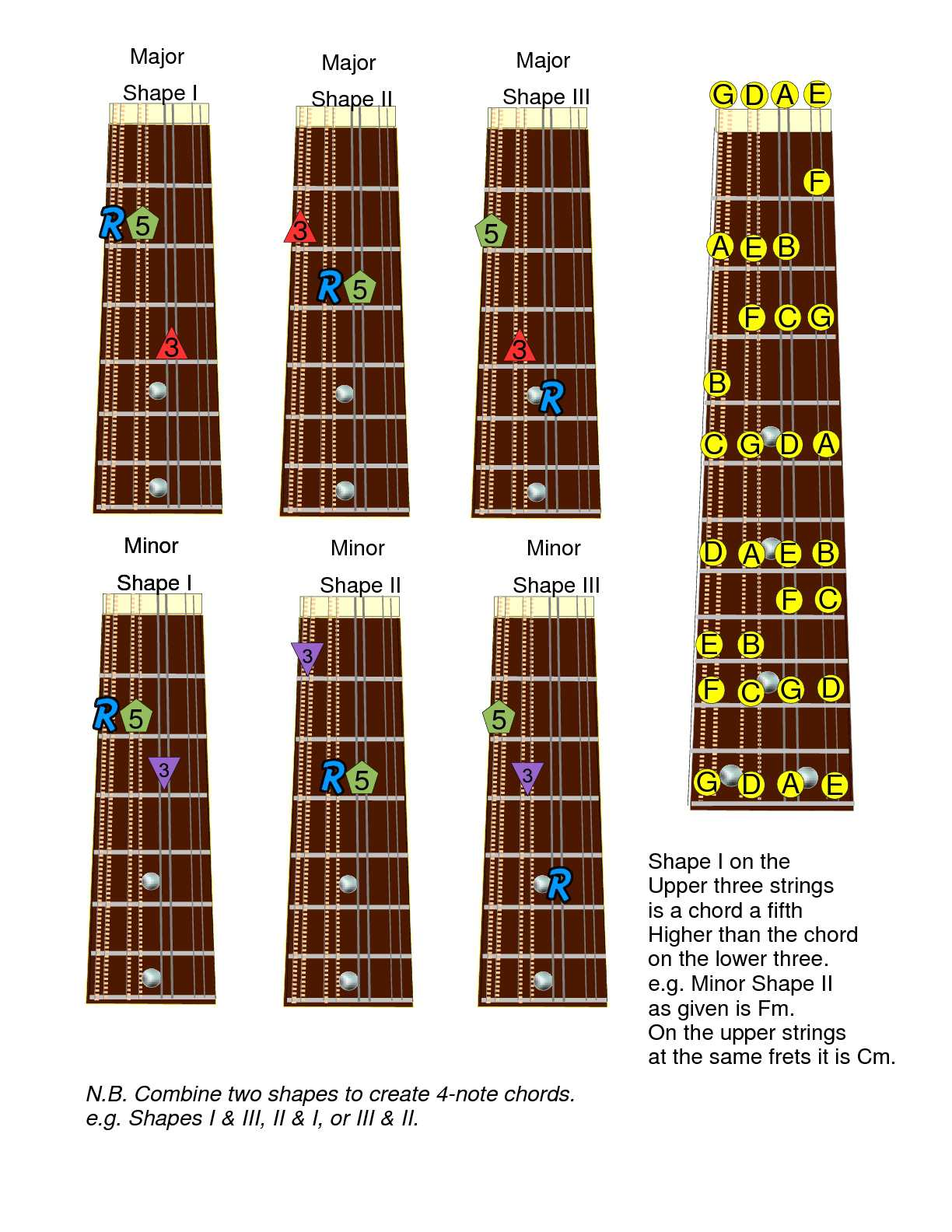 Calamo mandolin chords hexwebz Images