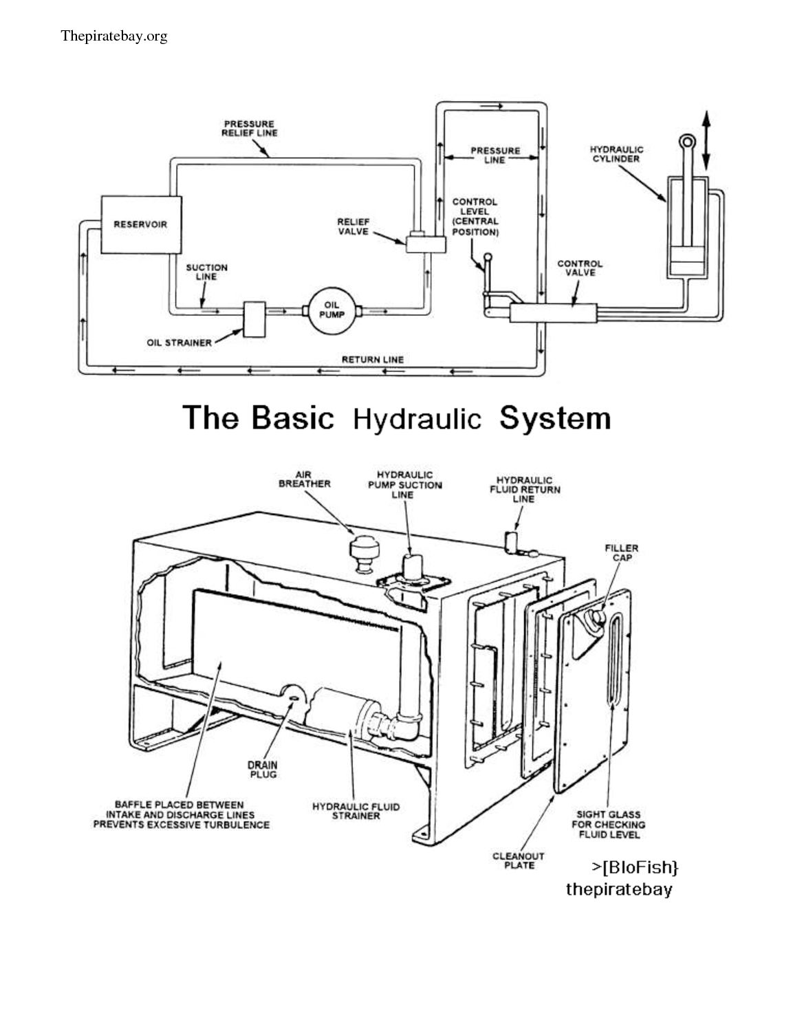Calamo Basics Of Hydraulic Systems Figure 16 Brake System Schematic Diagram