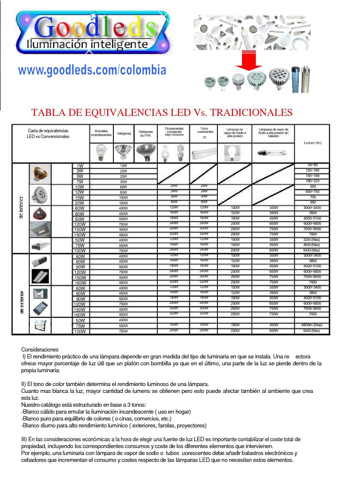 Calaméo - Tabla de equivalencias entre bombillas LED y ...