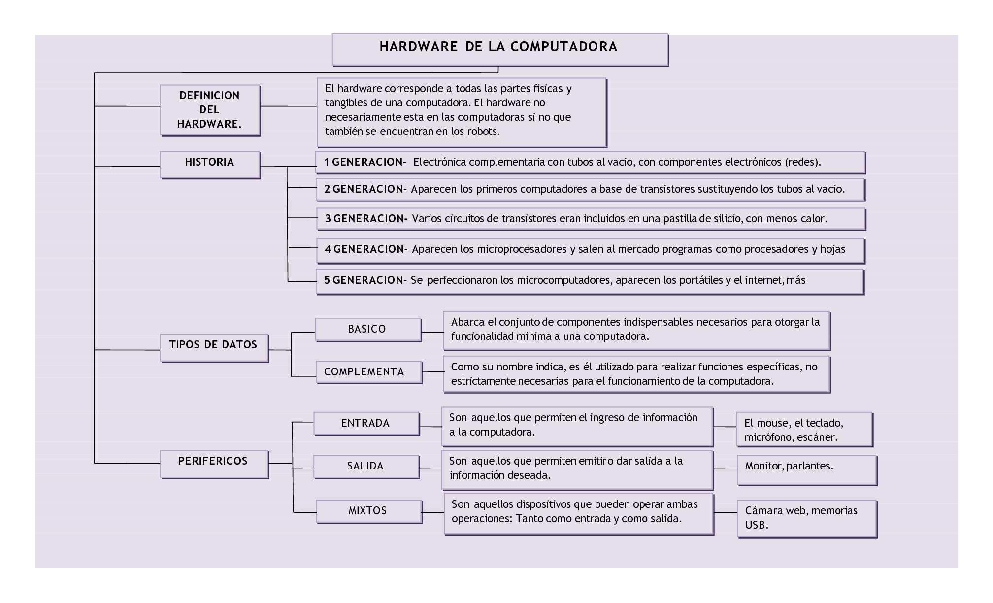 MAPA CONCEPTUAL TIPOS DE HARDWARE