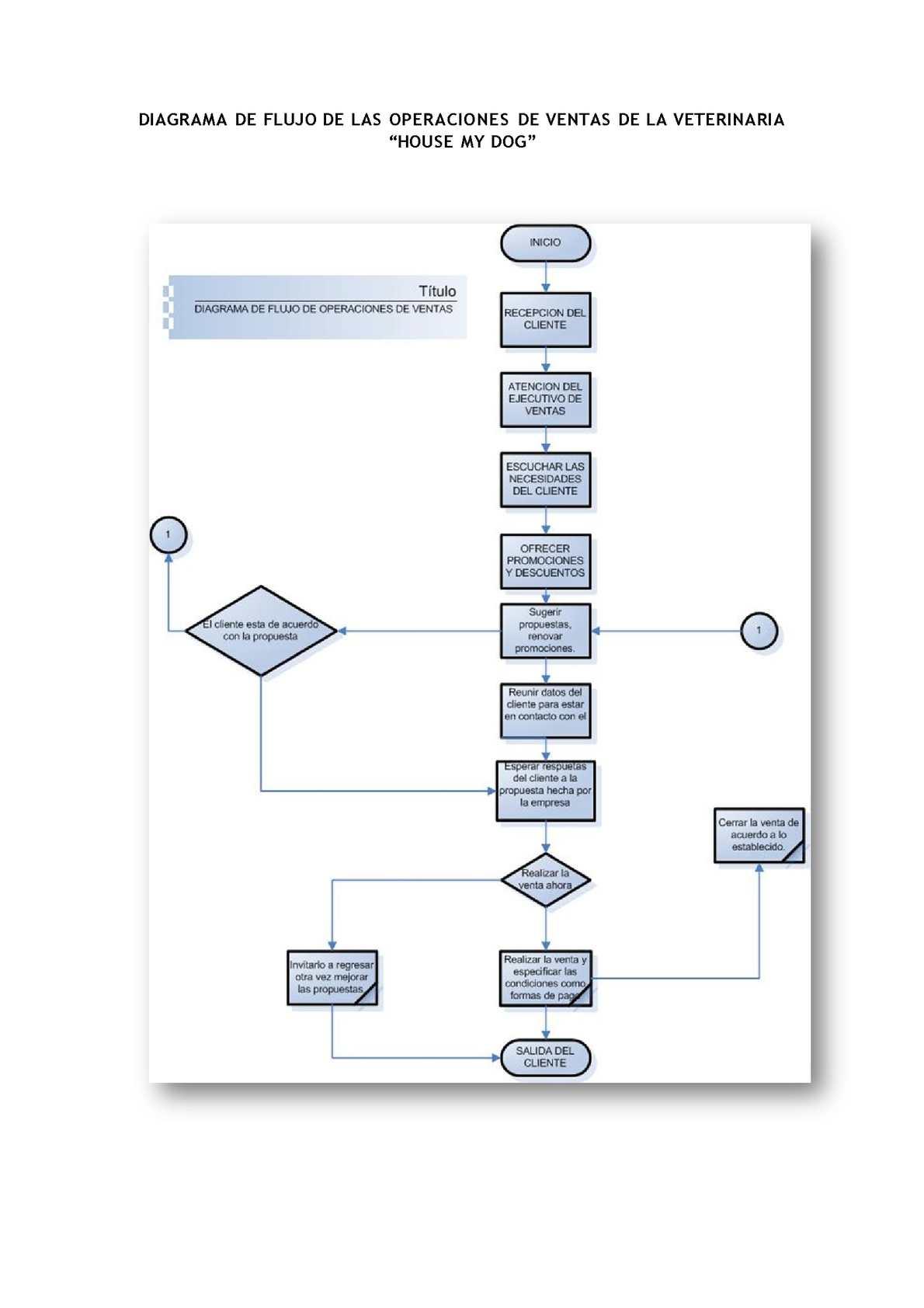 Calamo diagrama de flujo de operaciones de ventas house my dog ccuart Image collections