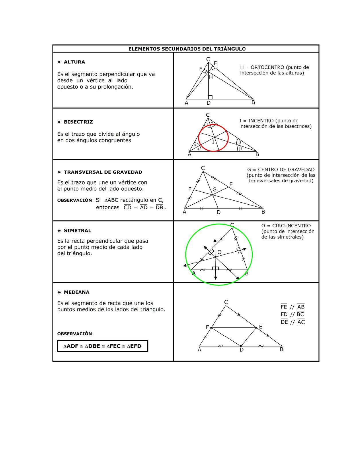Calam o elementos secundarios en el triangulo for Elementos de un vivero
