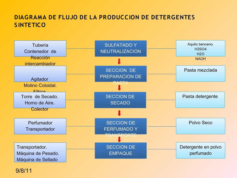 Diagrama de flujo de la produccion de detergentes sintetico page 3 ccuart Image collections