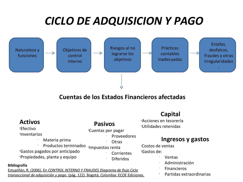 Calamo ciclo de adquisicin y pago ccuart Image collections
