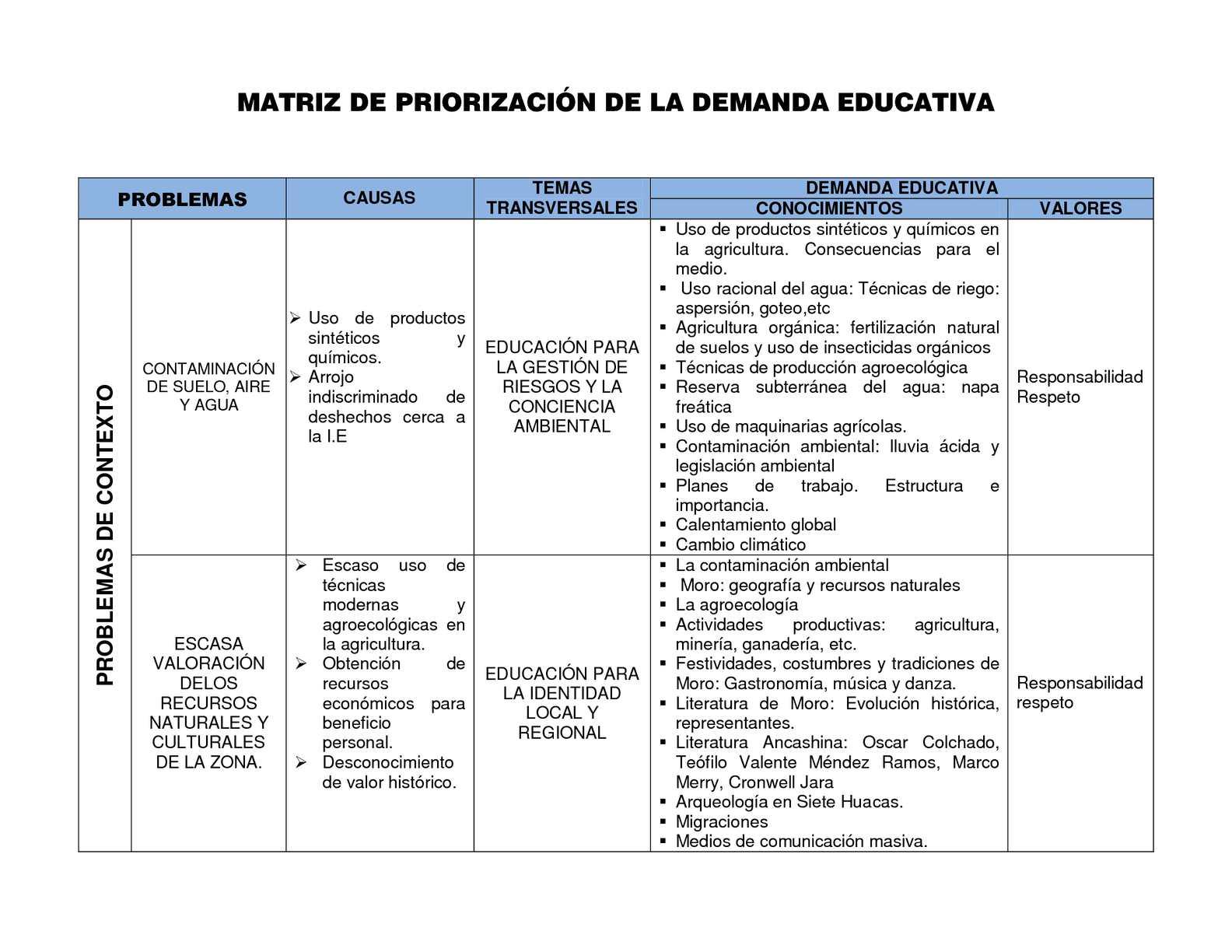 Calam o matriz de priorizaci n de la demanda educativa for Partes de un vivero forestal