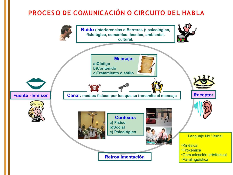 Circuito Del Habla : Calaméo circuito del habla
