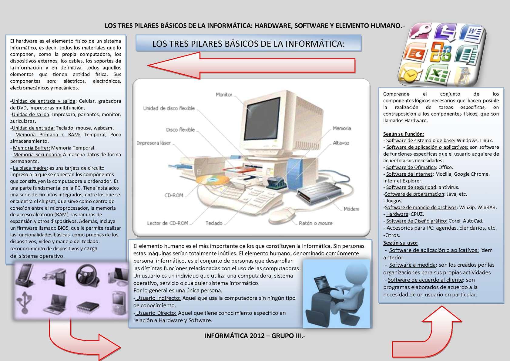 Calaméo - Los tres pilares básicos de la informática - photo#20