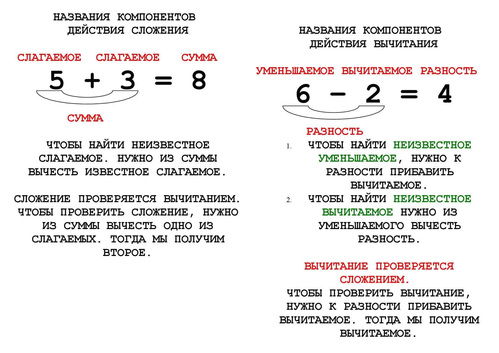Уменьшаемое шпаргалки по разность правило математике вычитаемое