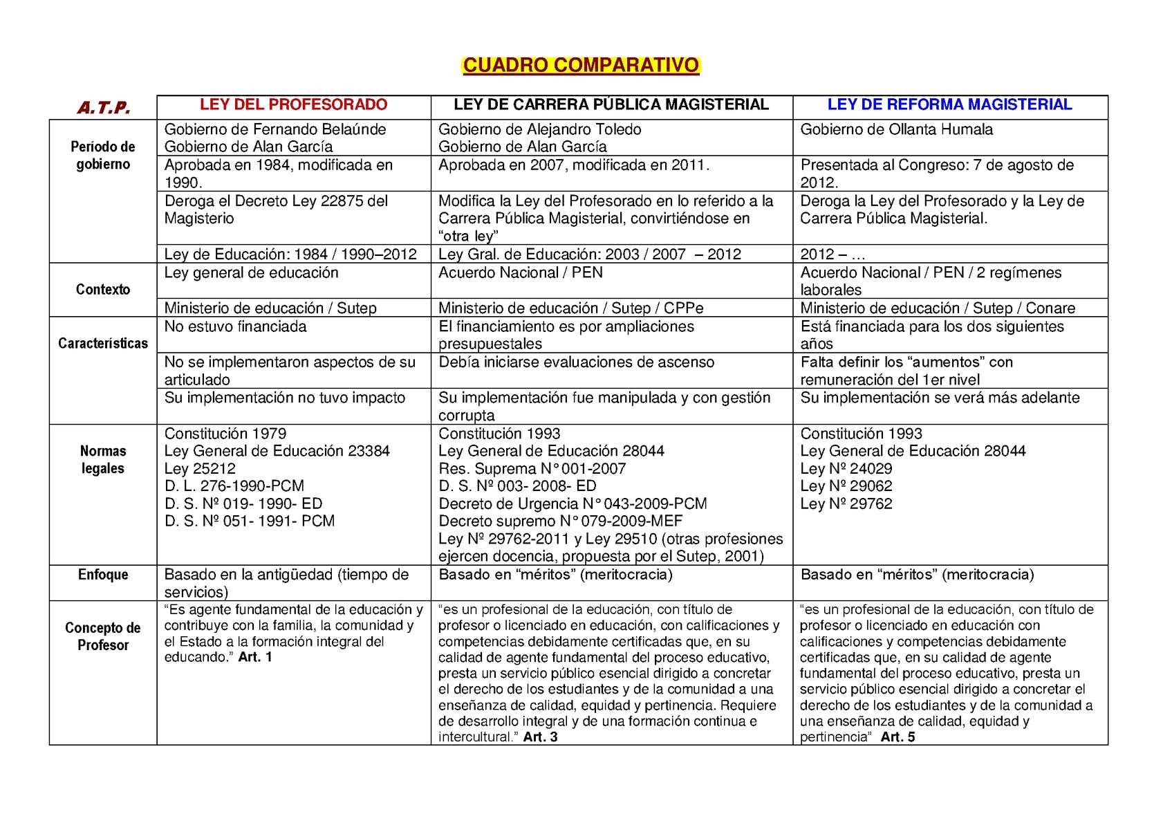 Calaméo - CUADRO COMPARATIVO TRES LEYES ACTUALES