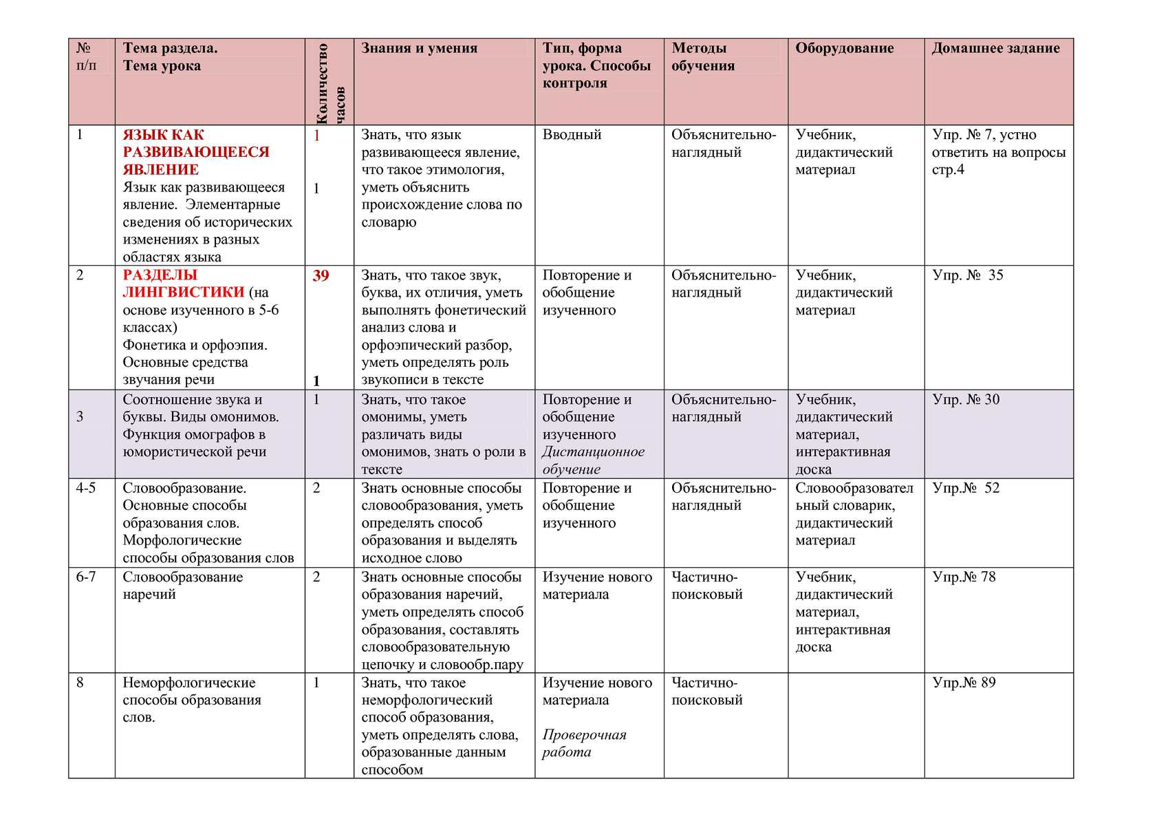 Рабочая программа по русскому языку класс