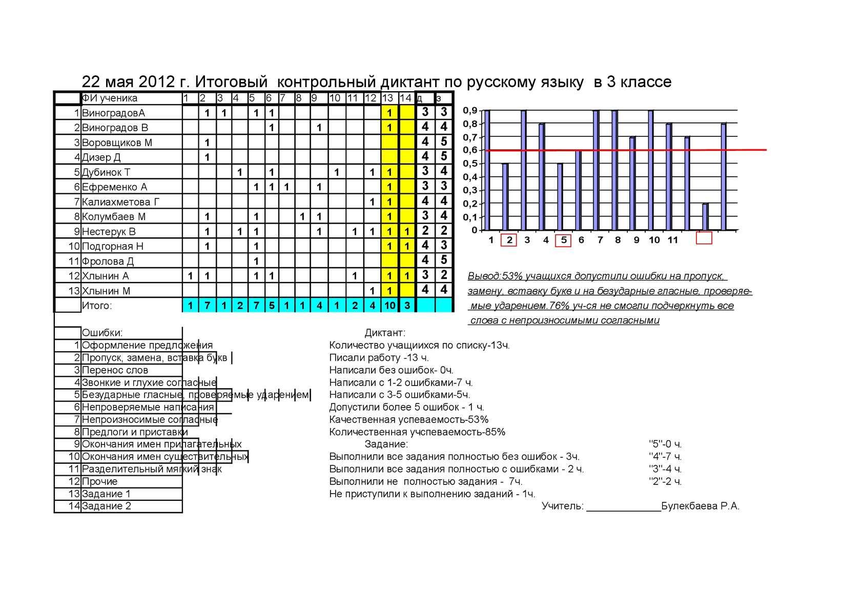 Анализ итоговой контрольной работы по русскому языку класс