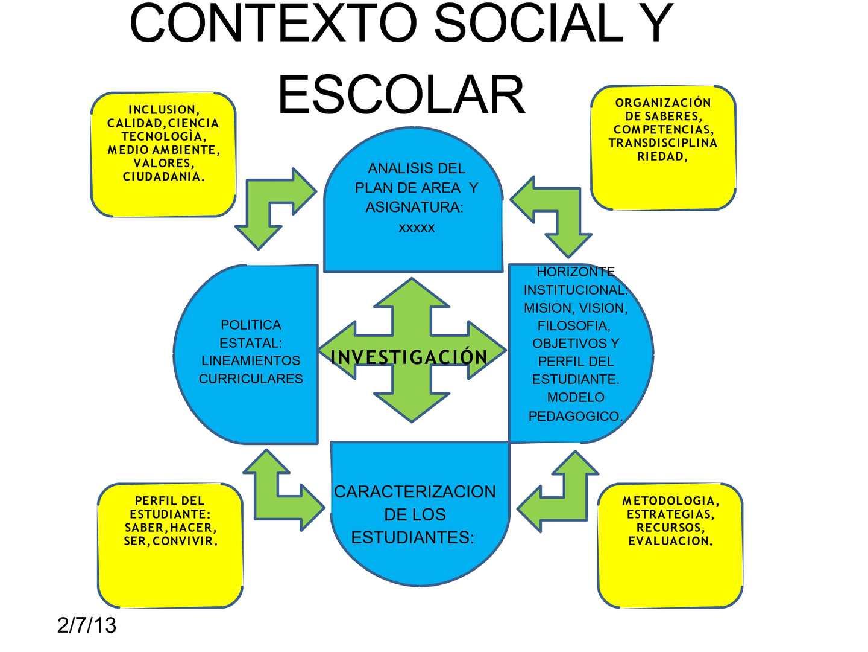 Calam o elementos del contexto educativo for Funcion de un vivero escolar