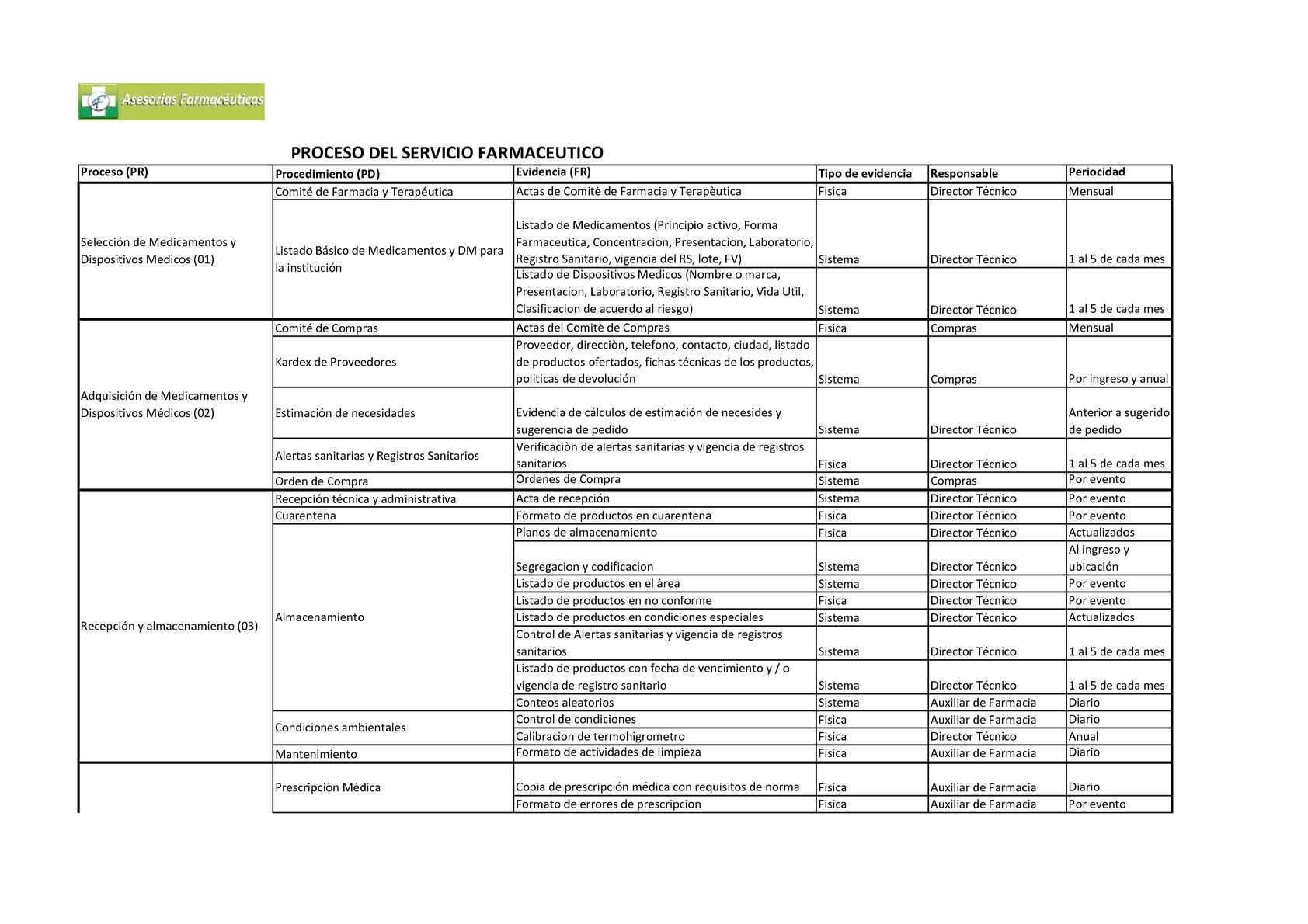 Calaméo - Mapa de Procesos en un servicio Farmacéutico