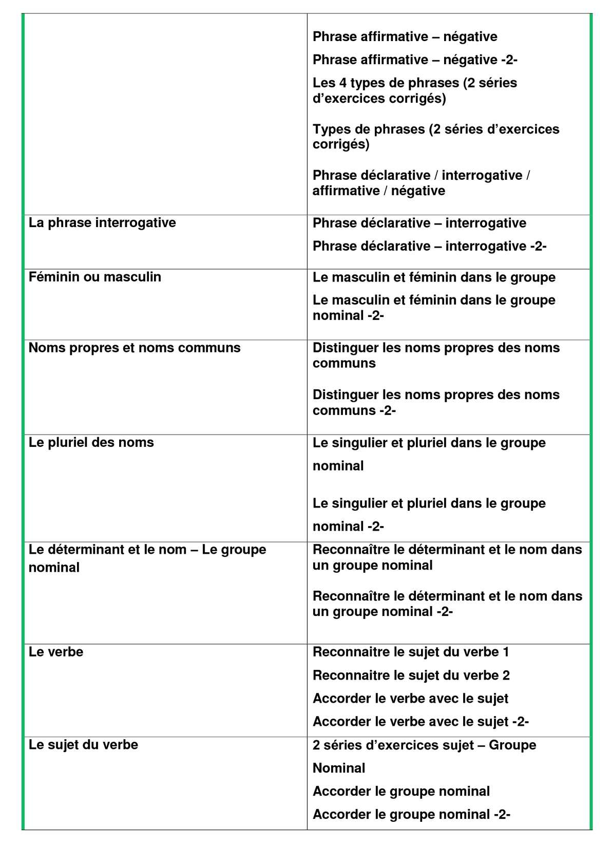 Ce1 Francais Banque De Lecons Et Exercices Calameo Downloader