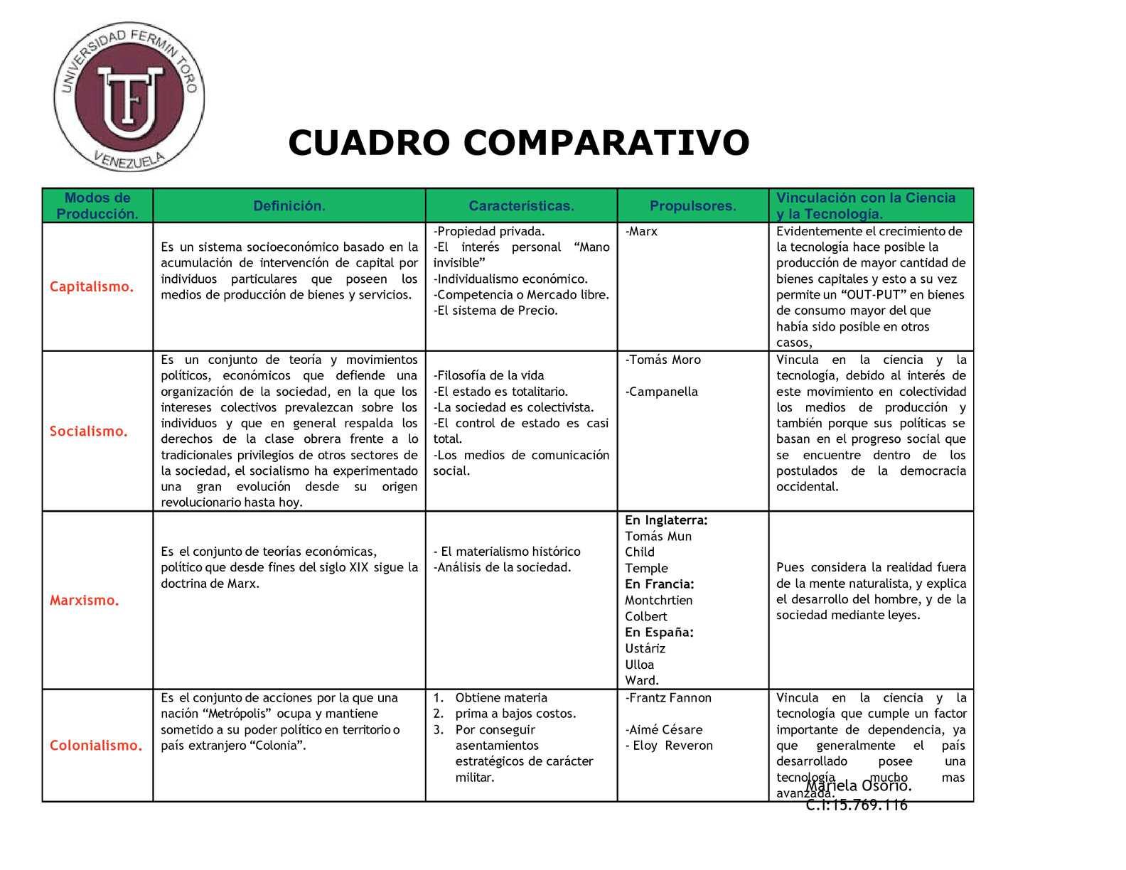 Cuadro Comparativo Matrimonio Romano Y Venezolano : Bienes y contratos en derecho cuadro comparativo idea