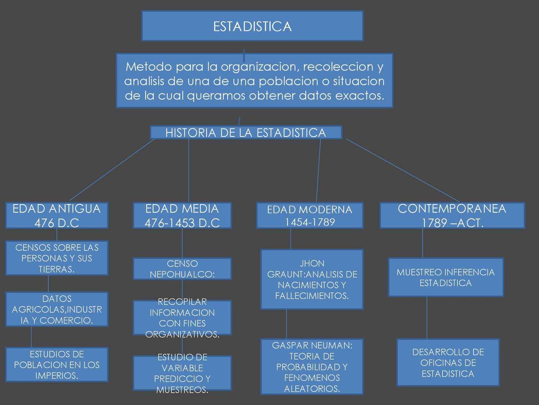 Calam o mapa conceptual historia de la estadistica for Origen de la oficina
