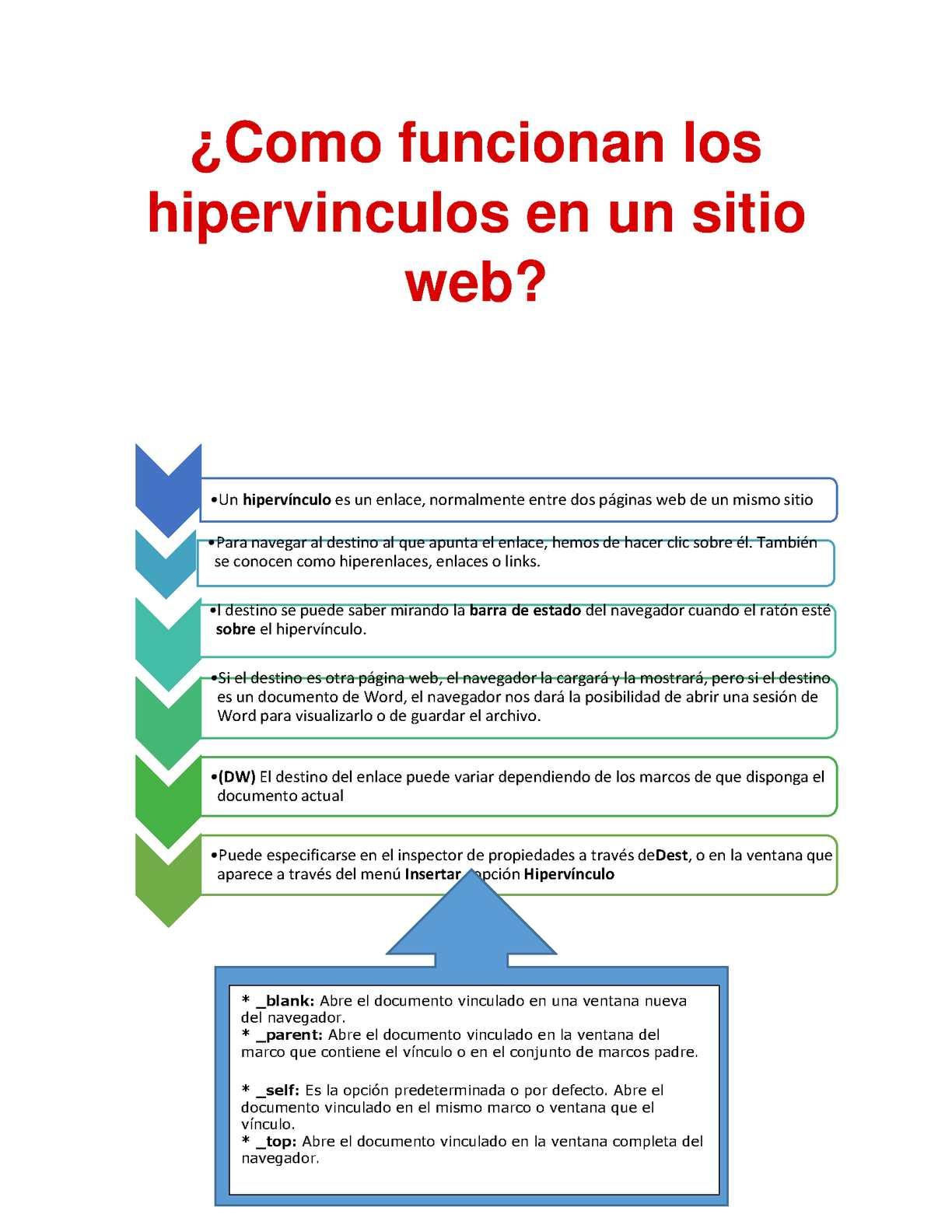 Calaméo - Como funcionan los hipervinculos en un sitio web