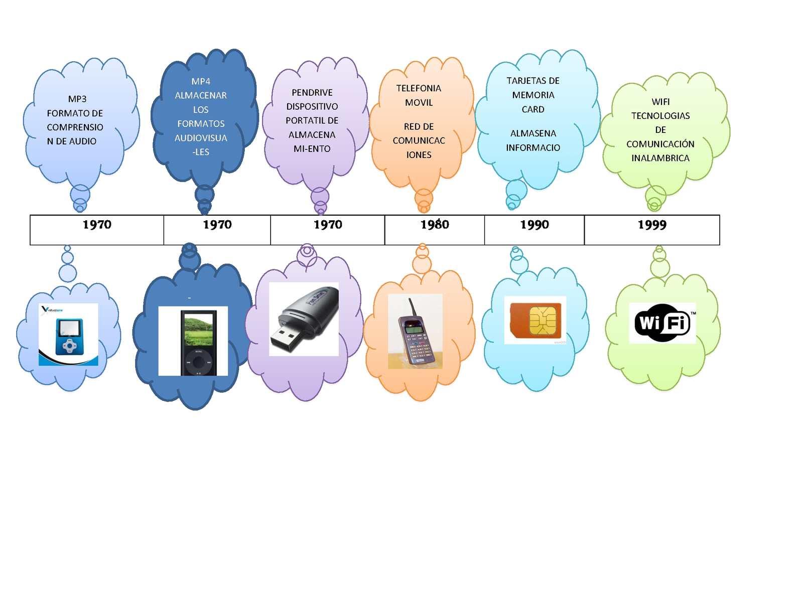 Calam o linea de tiempo sobre los inventos for Linea duero oficina virtual
