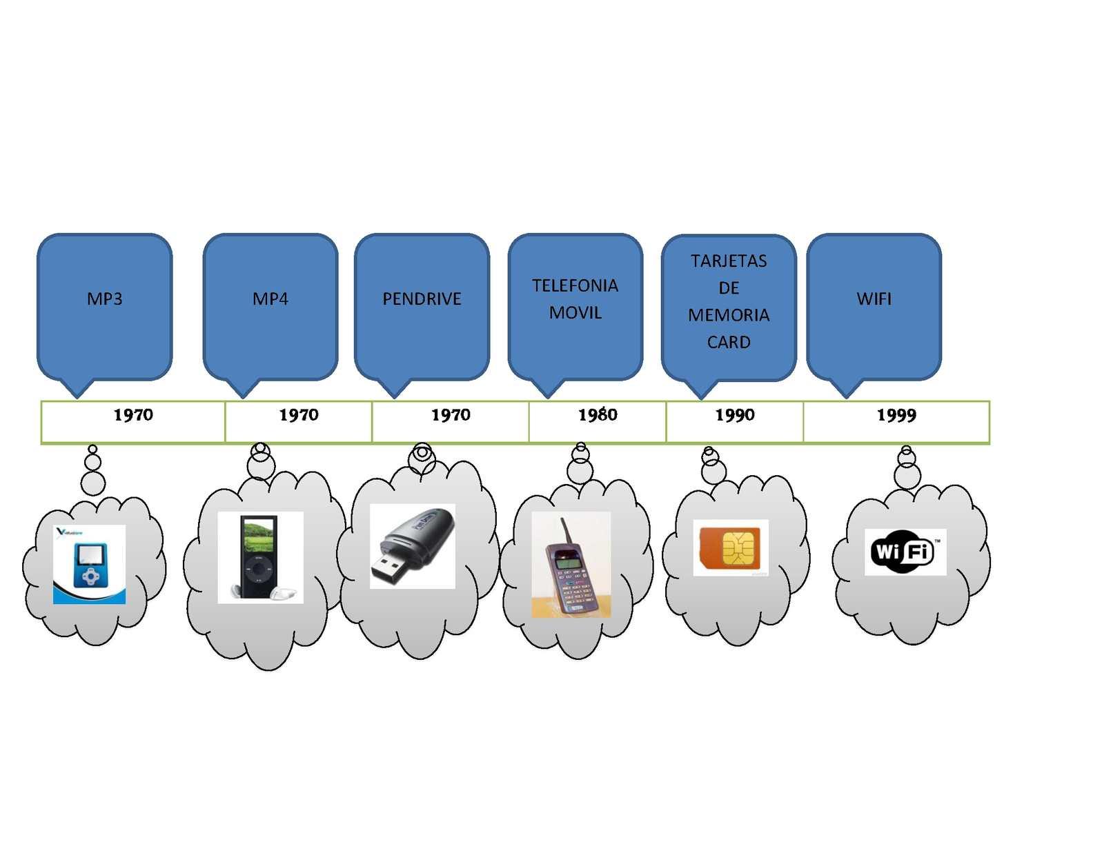 Calam o linea de tiempo sobre inventos del siglo xxi for Linea duero oficina virtual