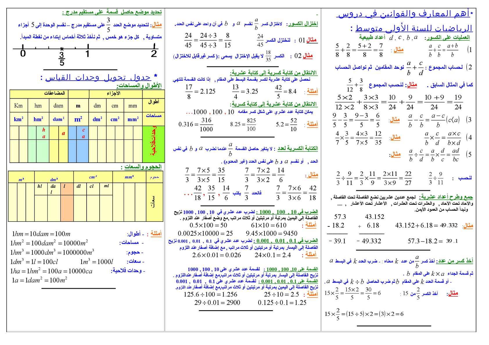 قوانين الرياضيات السنة اولى متوسط