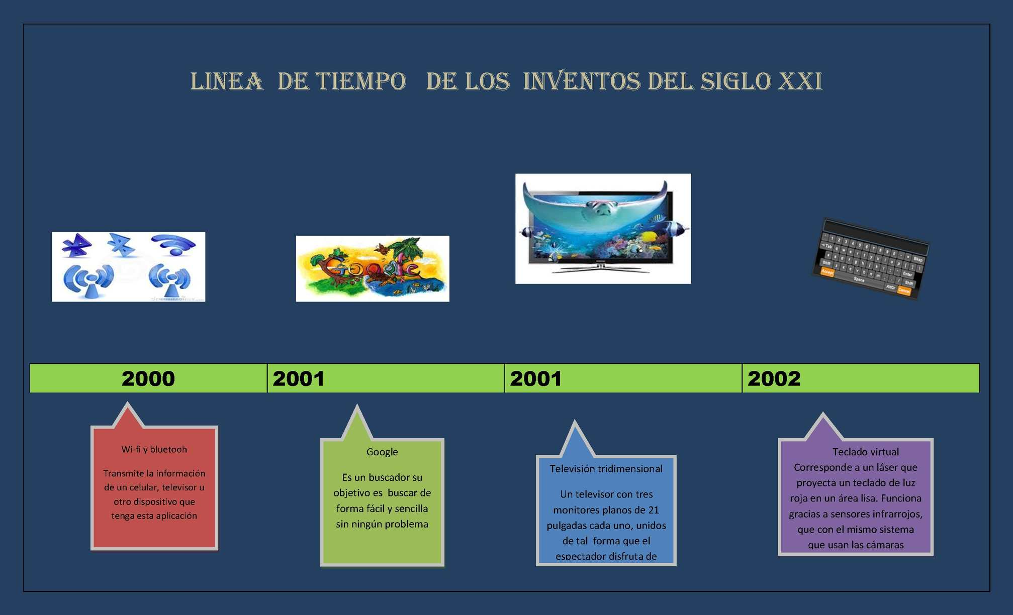 Calaméo Linea De Tiempo De Los Inventos Del Siglo Xix