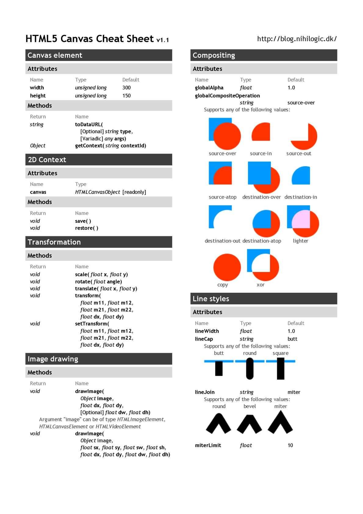скачать html 5 шпаргалку на русском pdf