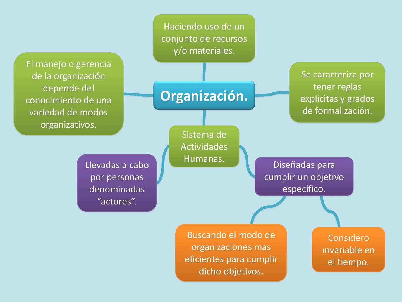 Calam o entendiendo las organizaciones mapa conceptual for Organizacion de un vivero