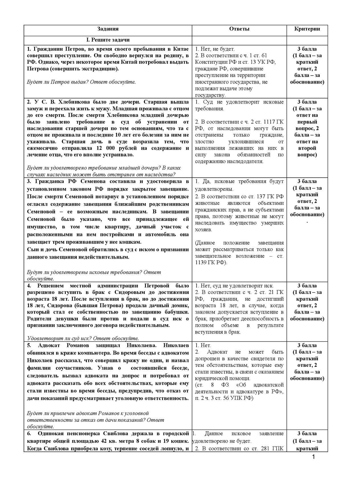 Совершение сделок недееспособным гражданином Правовед. ru
