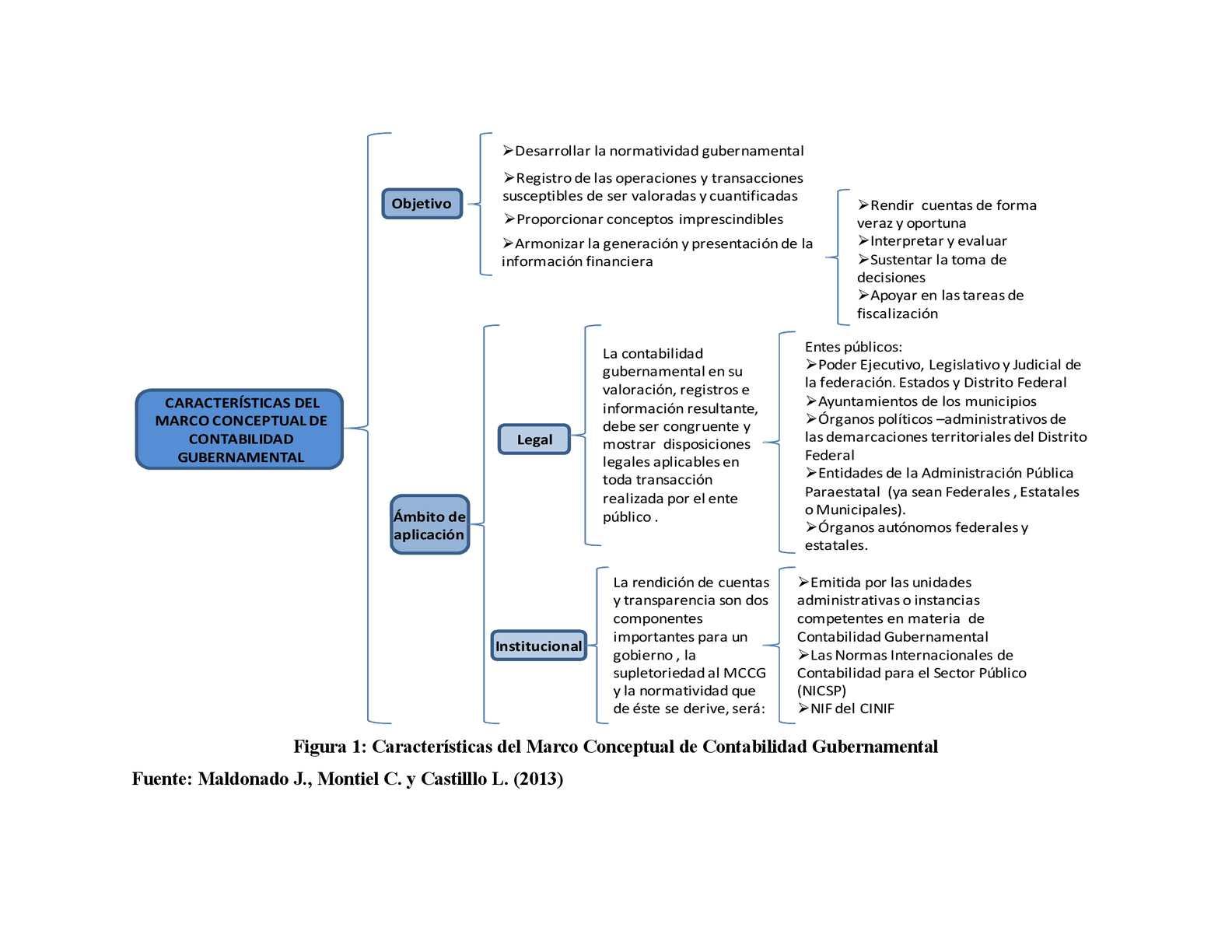 Marco Conceptual de la Contabilidad Gubernamental - CALAMEO Downloader