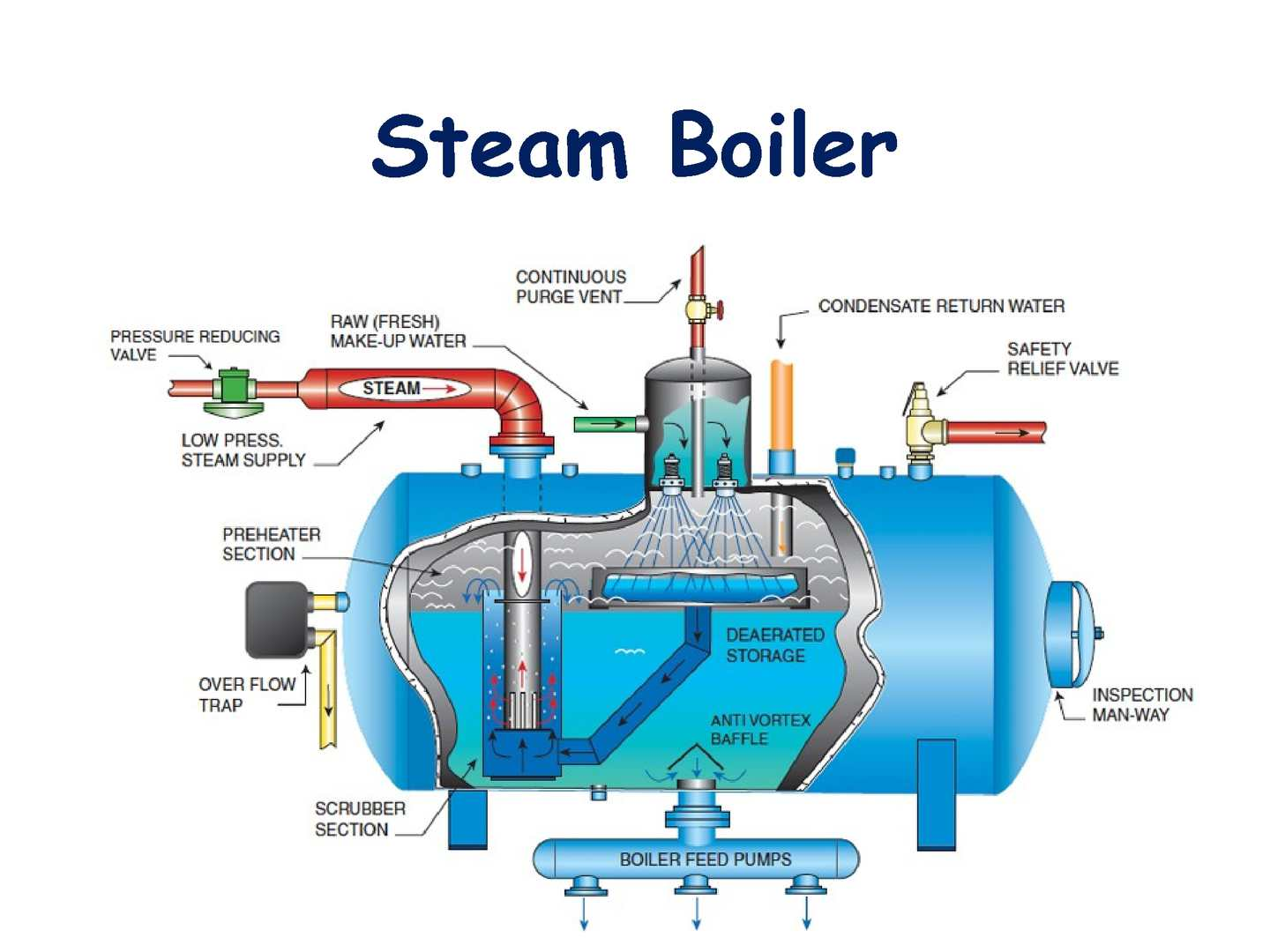 Calaméo - Steam Boiler