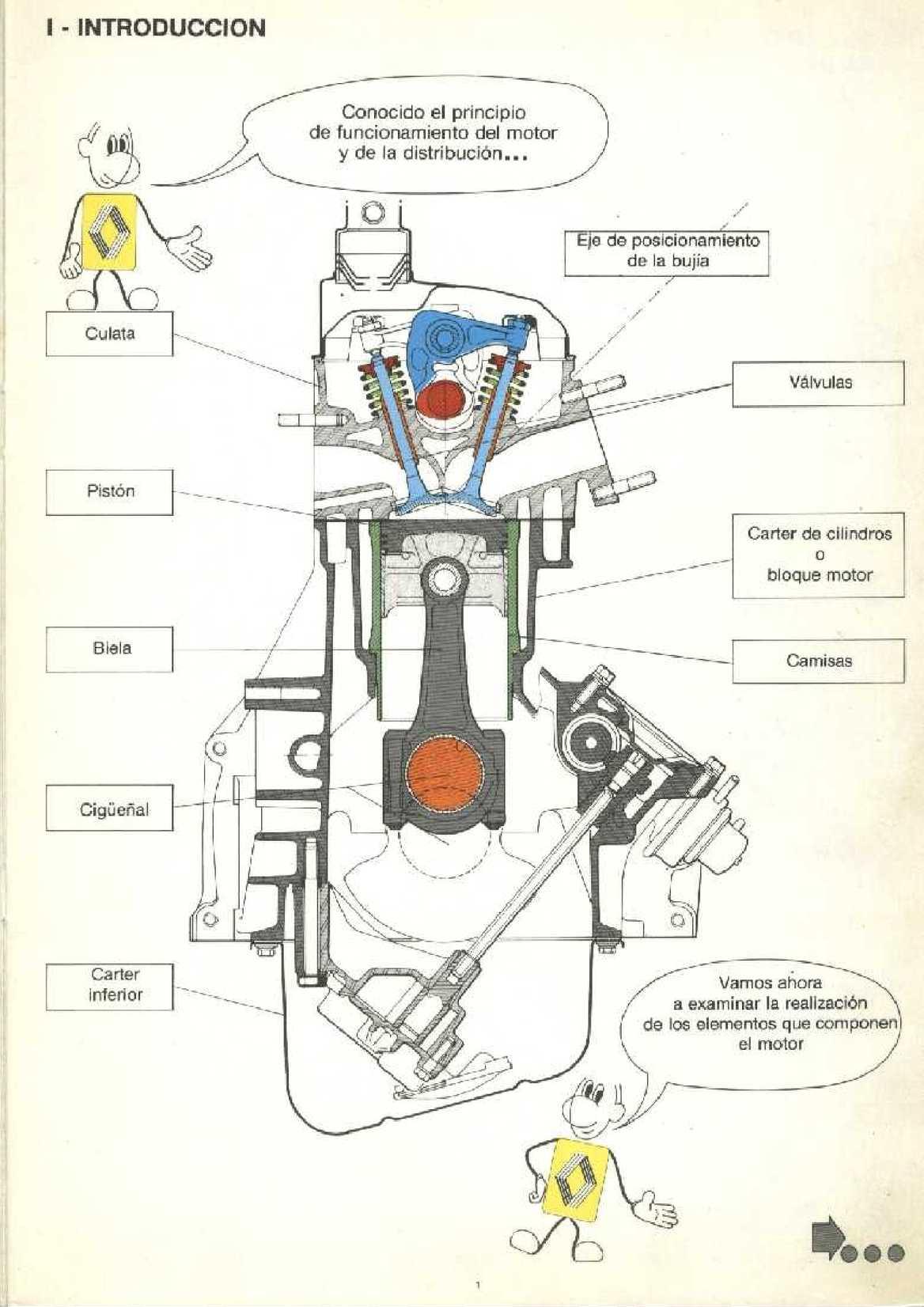 Básico Motor 3 - Distribución