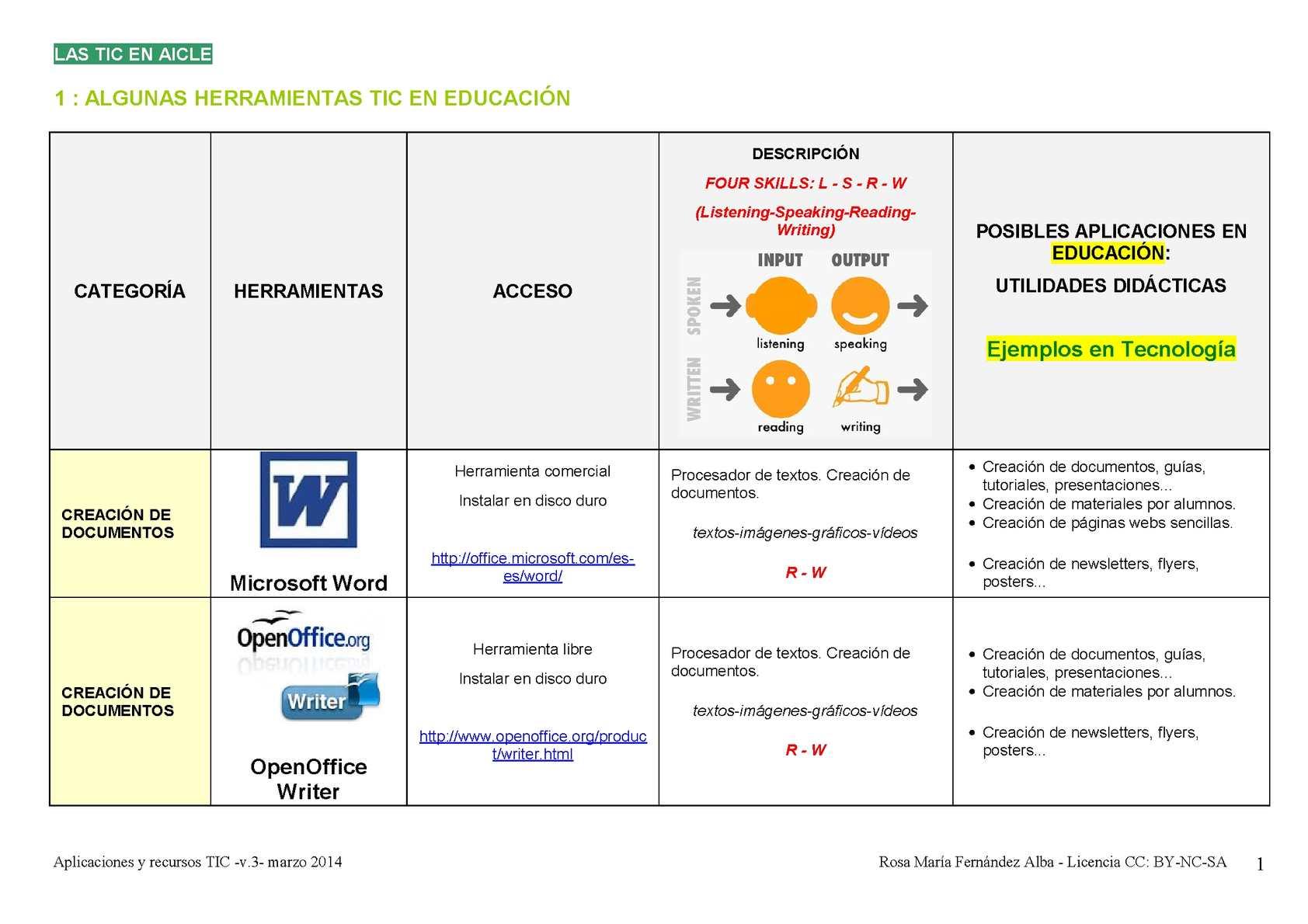 Herramientas y recursos TIC para el aula de Tecnología Secundaria Bilingüe