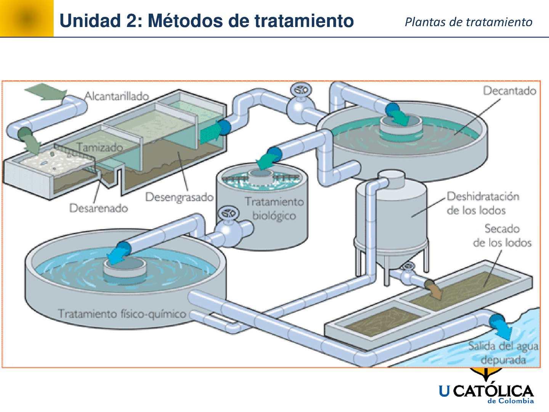 Metodos de tratamiento aguas residuales calameo downloader - Tratamiento de agua ...