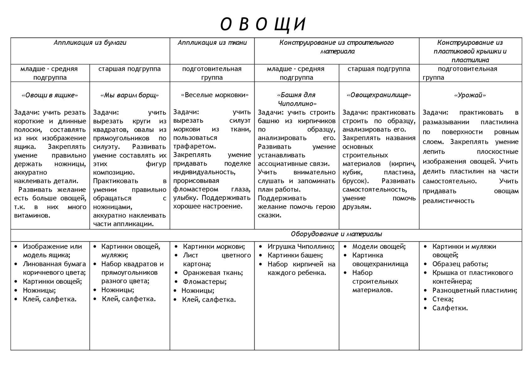 аппликация.руч.труд. констр.годовое планирование