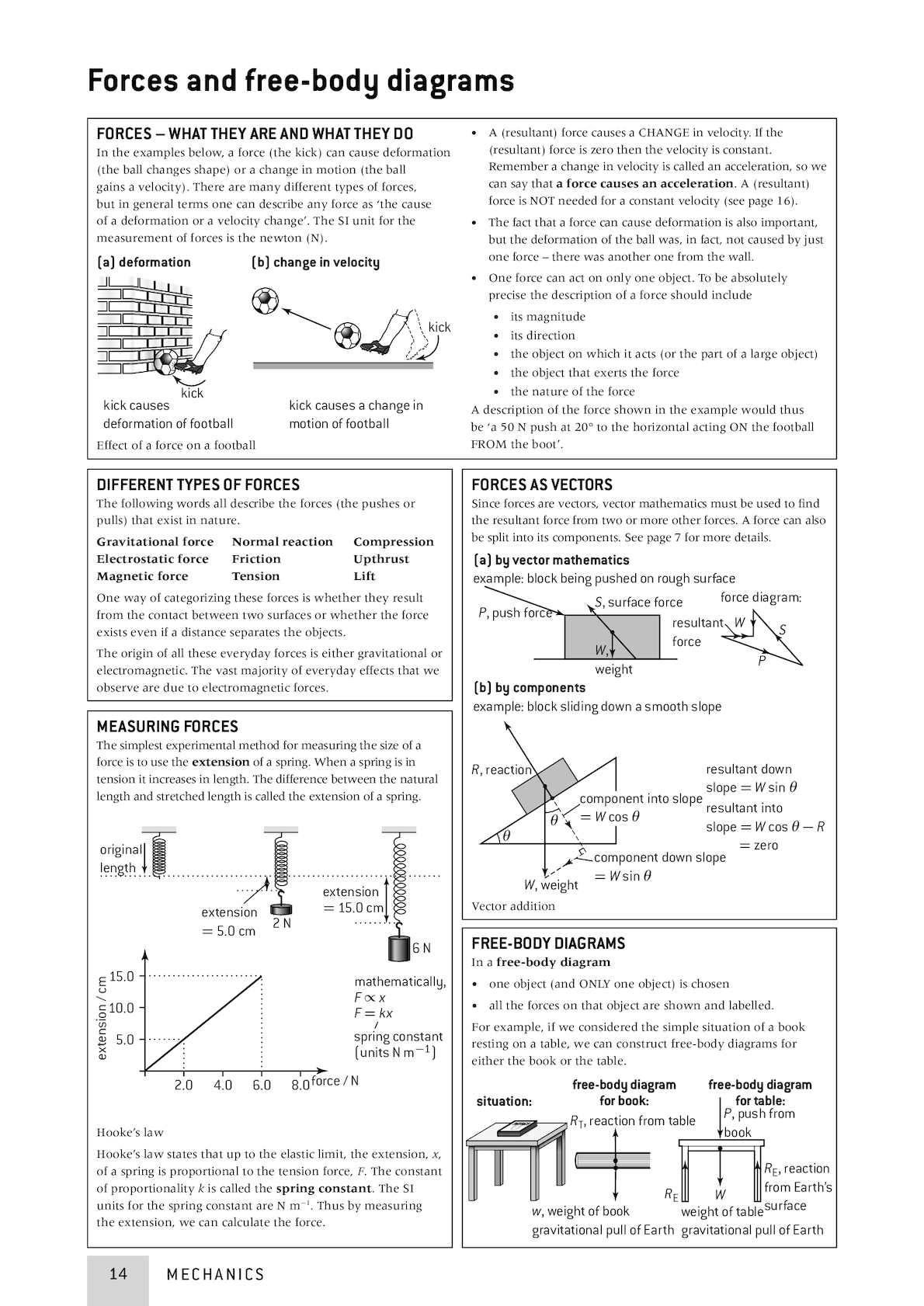 Shm ib physics study