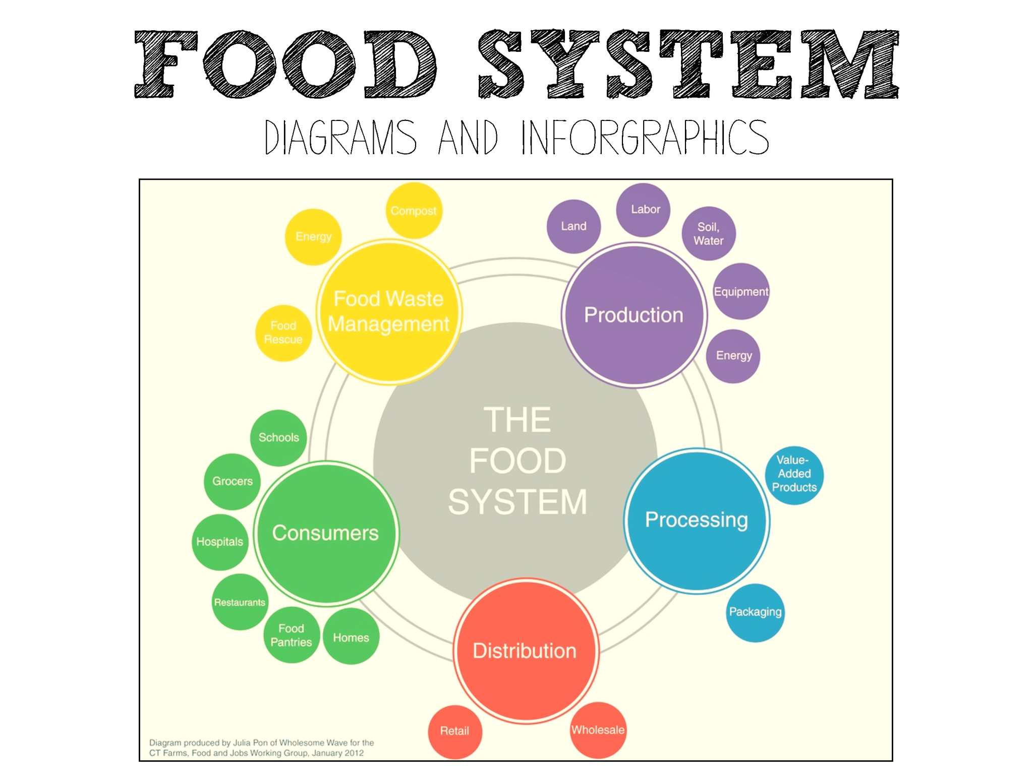 p1 calaméo food system diagrams