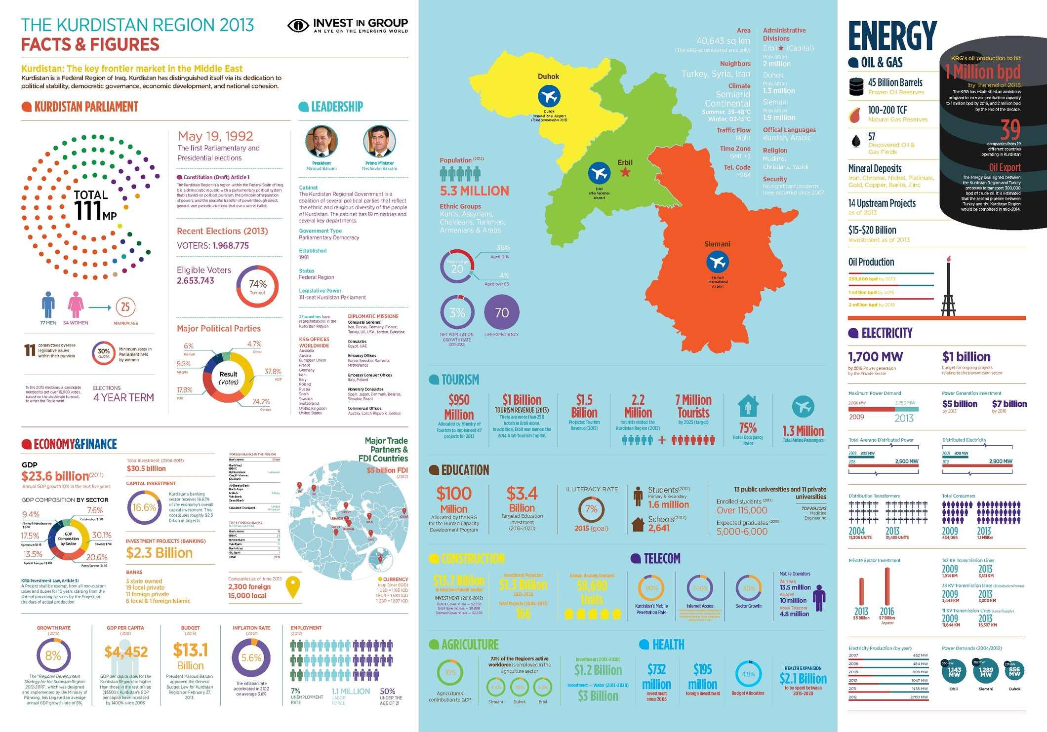 Kurdistan Facts & Figures 2013