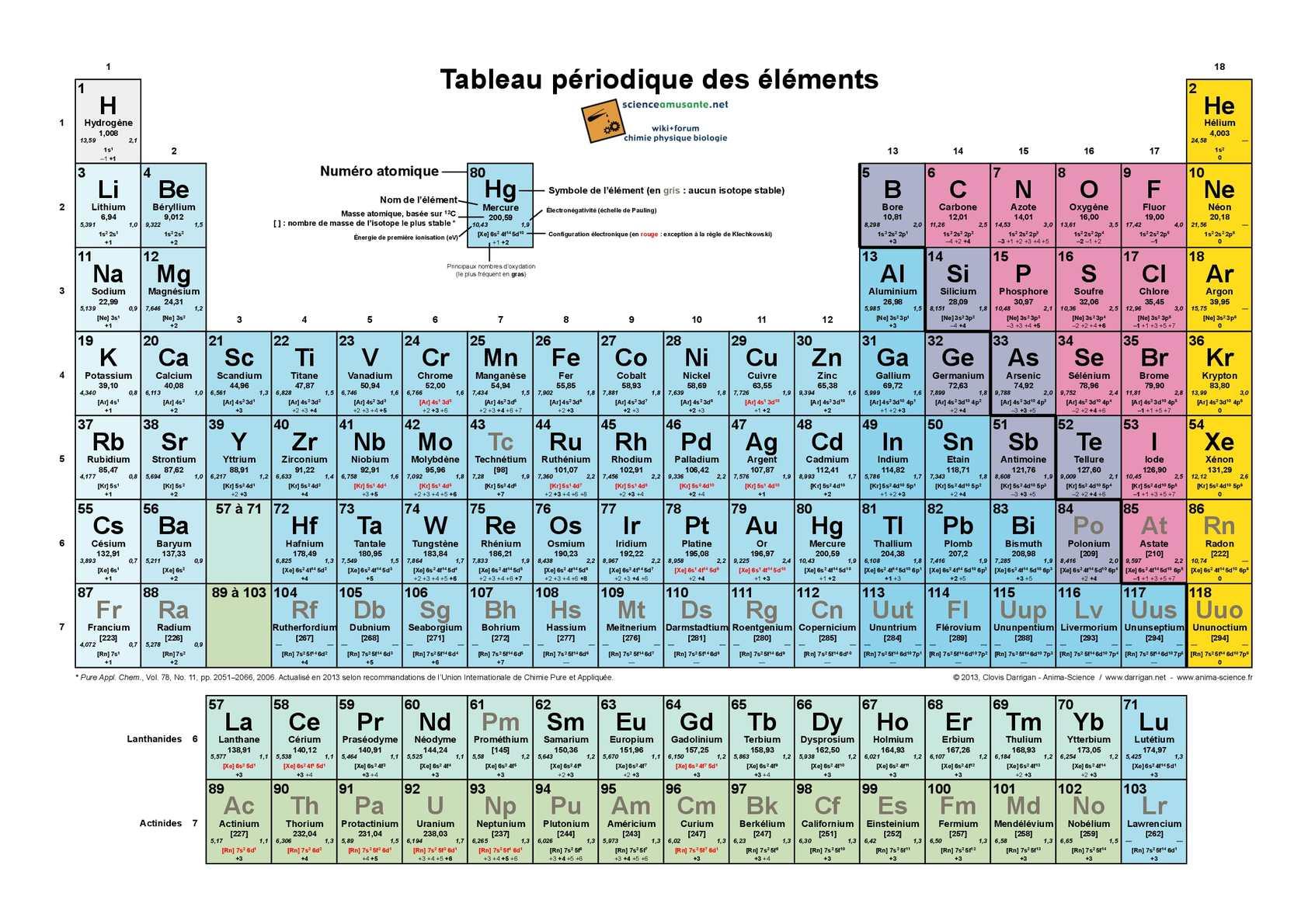 Calam o tableau periodique des elements for C tableau periodique