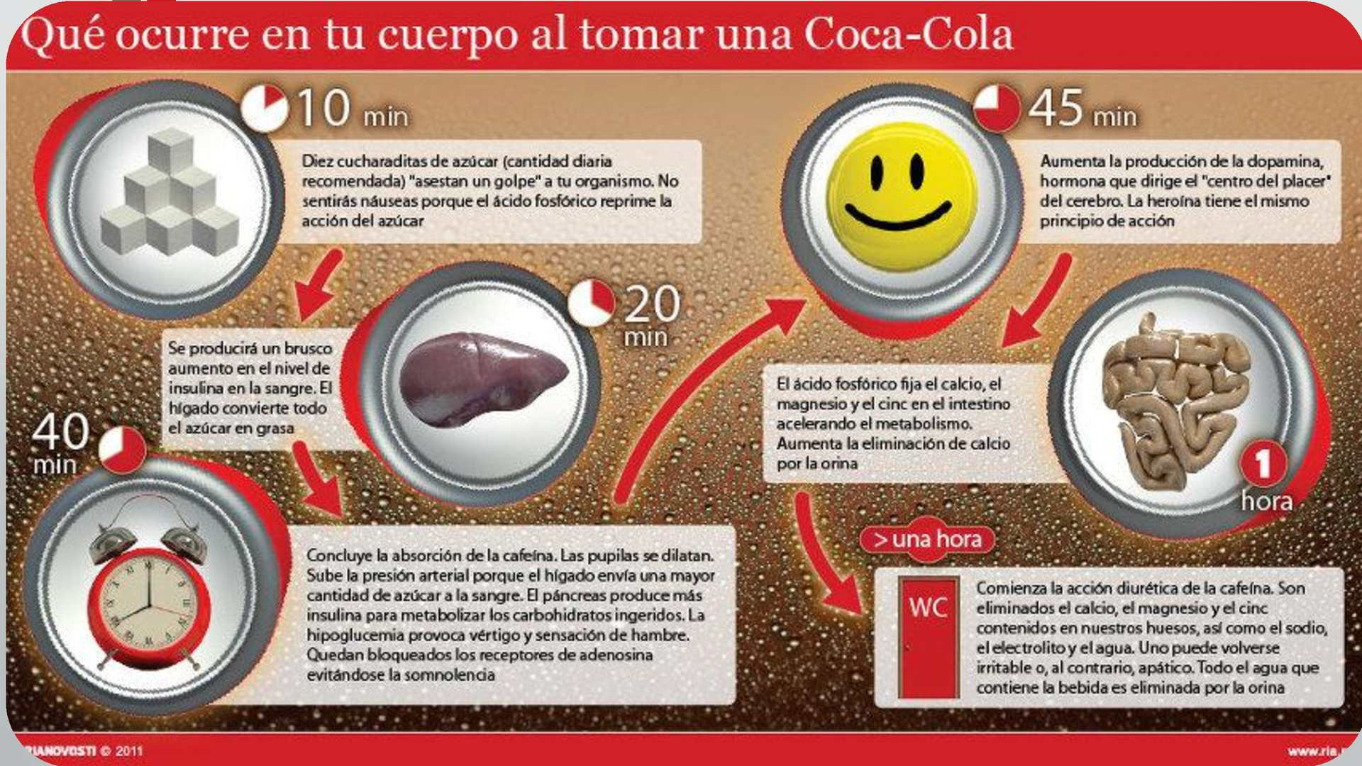 """what happen to coca cola Have you ever wondered what exactly coca cola is after 10 minutes: ten tea spoons of sugar contained in a glass of cola, cause devastating """"strike"""" on the."""