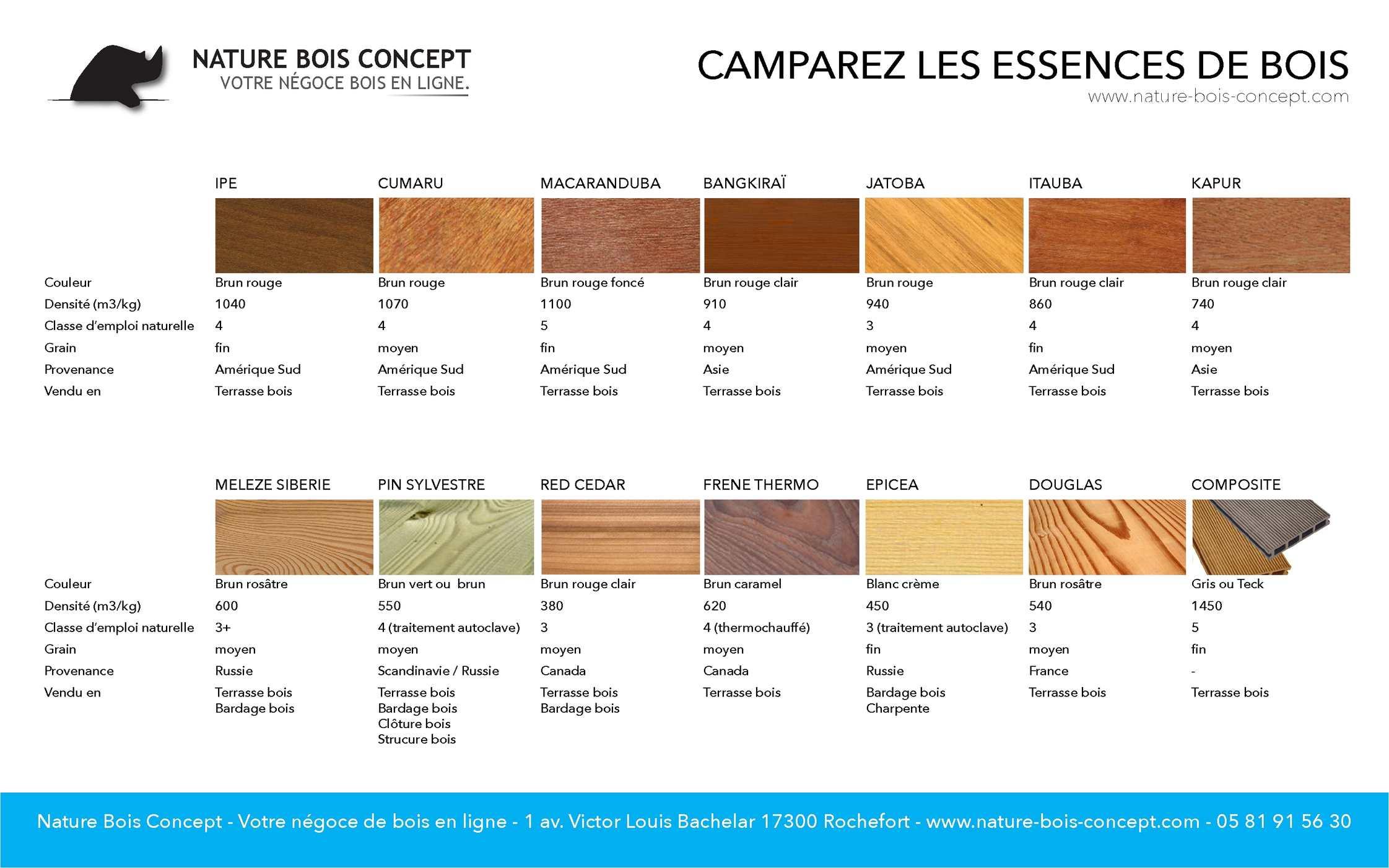Calaméo Fiche Technique des essences de bois # Reconnaitre Les Essences De Bois