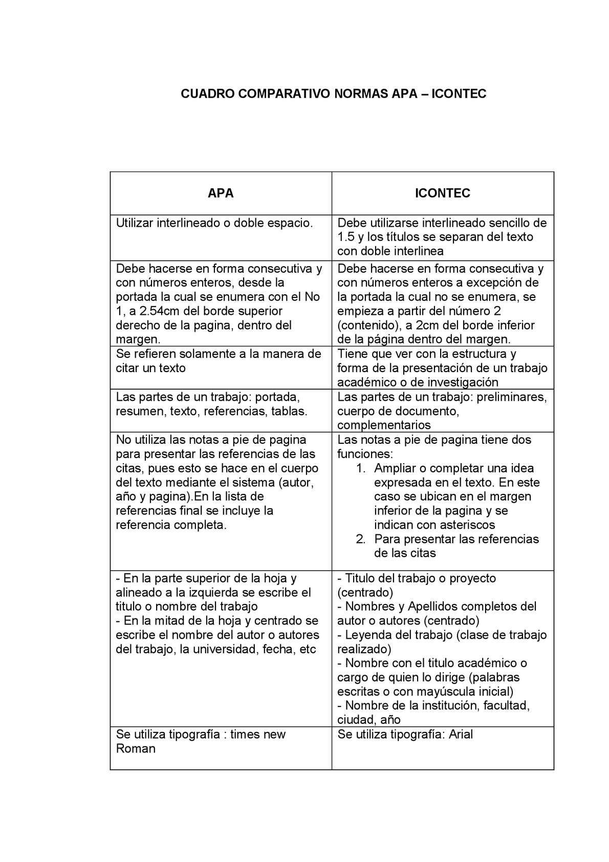 Calaméo - Cuadro Comparativo Normas Apa
