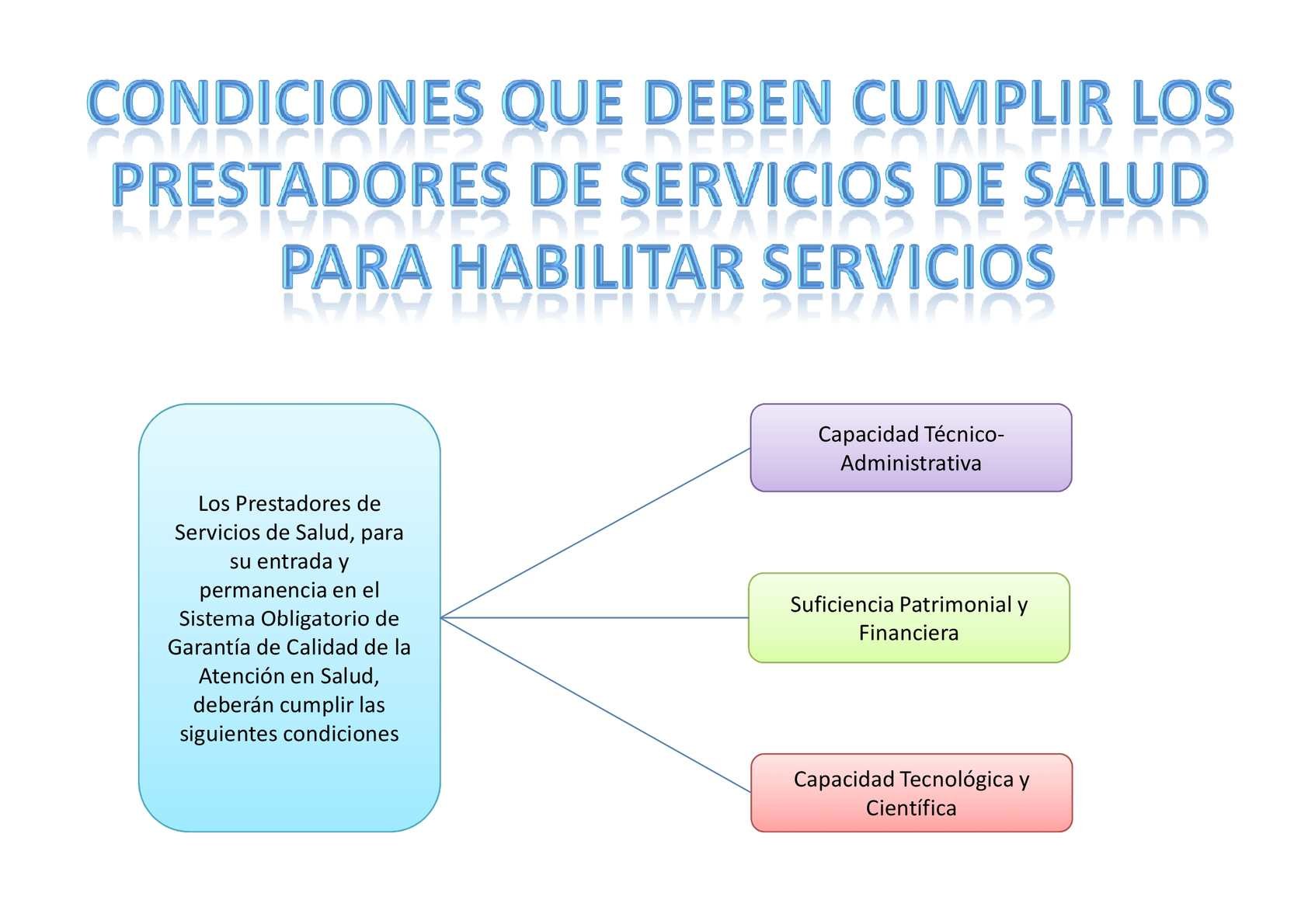 Condiciones Para Habilitación De Los Servicios