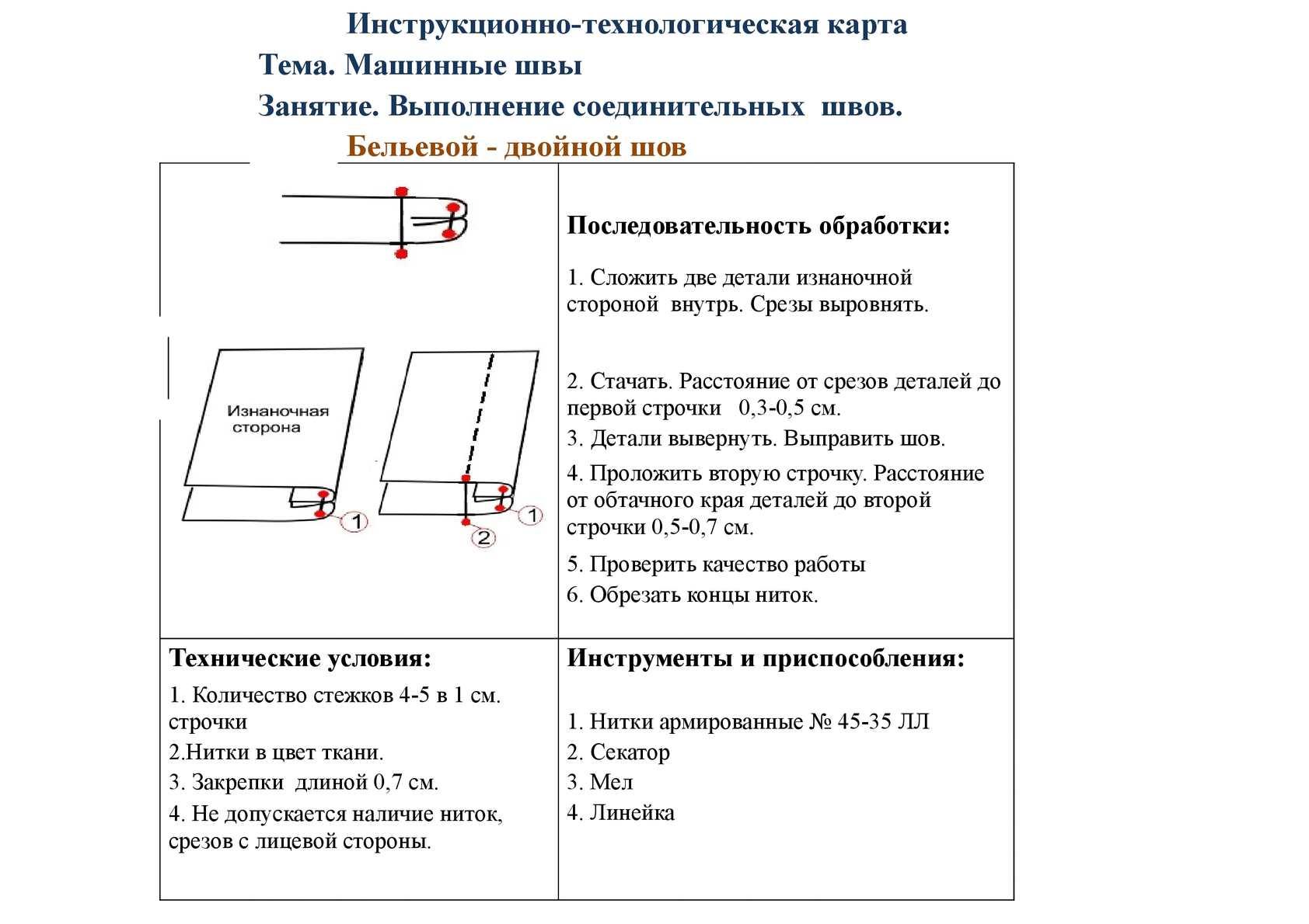 инструкционно-технологические карты по информатике