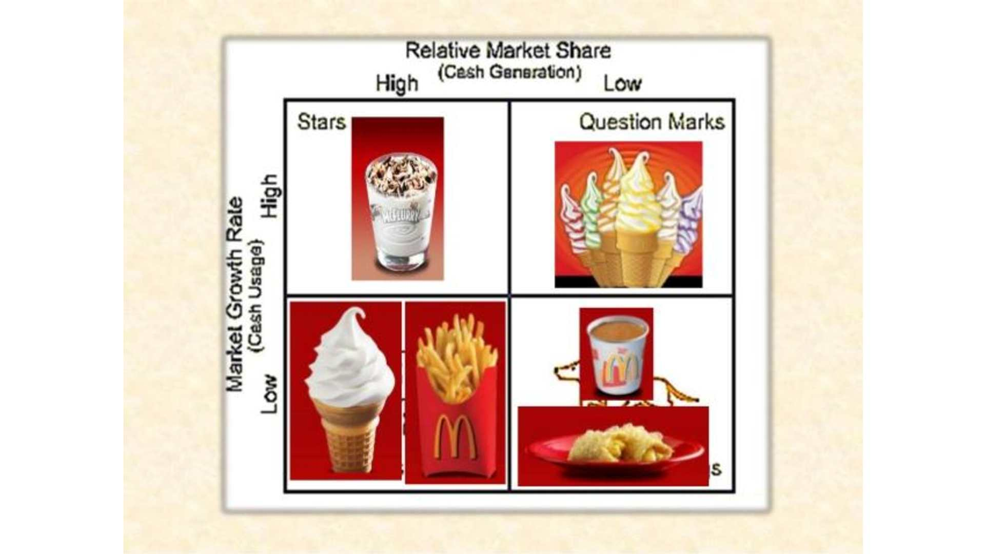 boston consulting group matrix of mcdonalds To answer this question, the boston consulting group (bcg) matrix (also known as the 'boston matrix') is a very useful marketing tool in understanding portfolio management the premise of the bcg matrix is that all products or brands can be classified as one of the following categories, based on its market share and market growth.