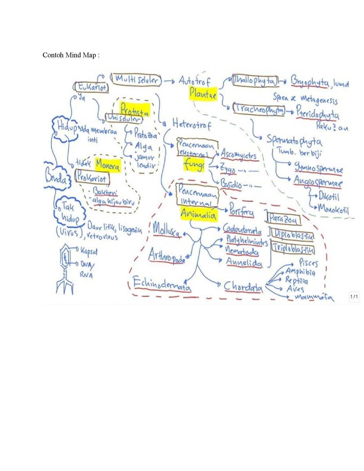 Calamo contoh mind map ccuart Gallery