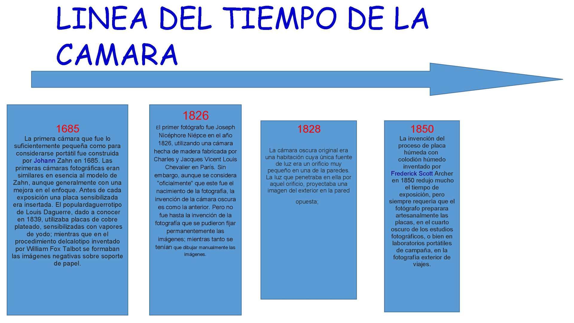 Linea Del Tiempo De La Camara