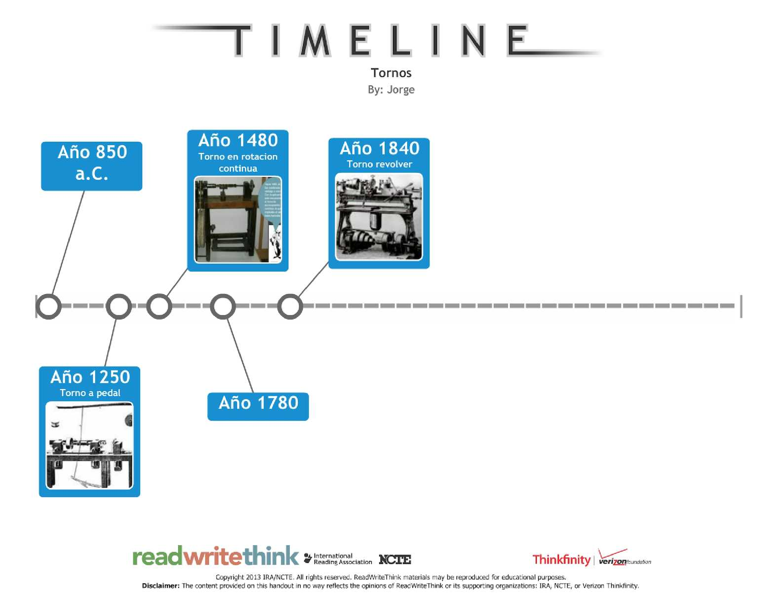 linea de tiempo del torno