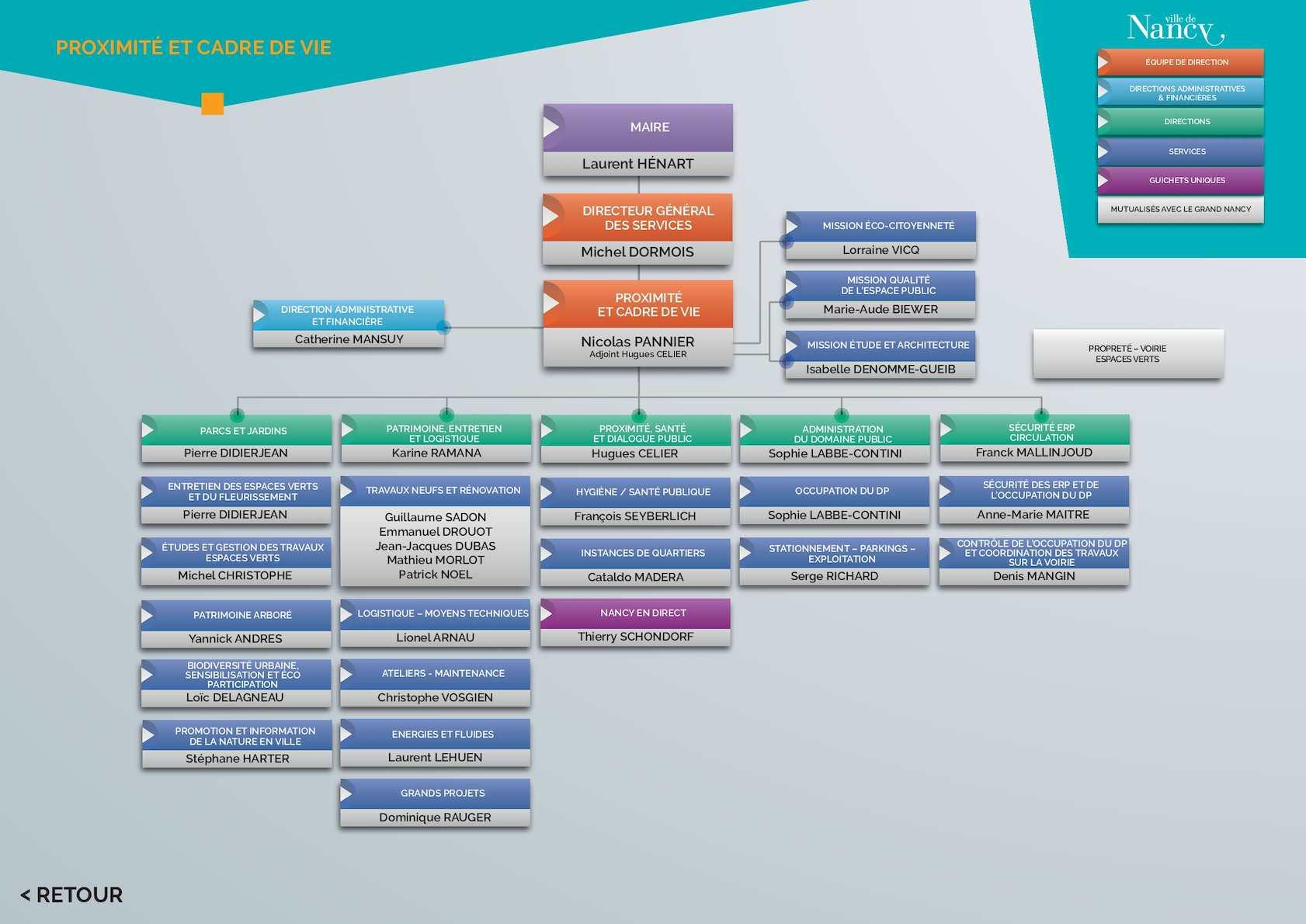 calam 233 o organigramme des services de la ville de nancy proximit 233 et cadre de vie