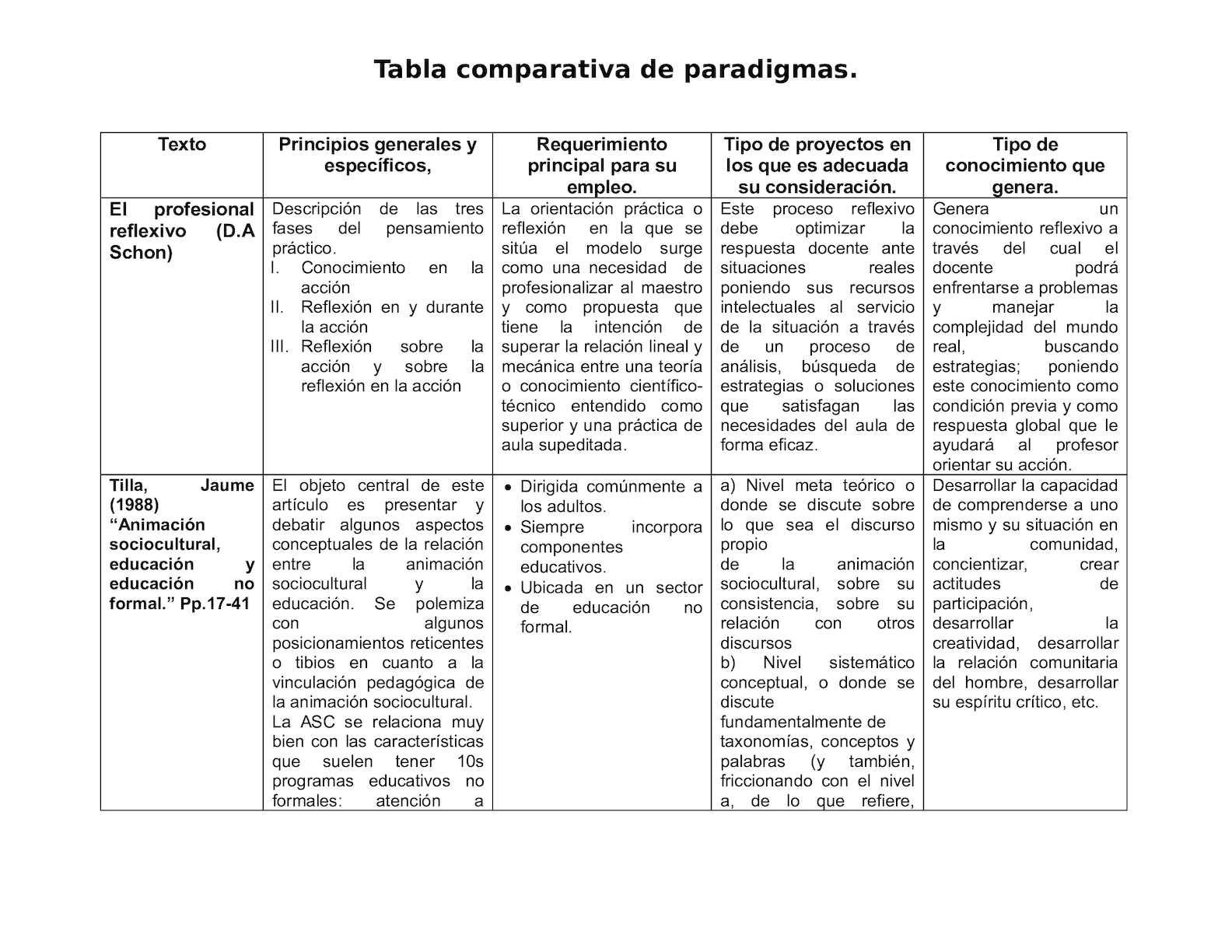 TABLA COMPARATIVA DE SEMEJANZAS Y DIFERENCIAS