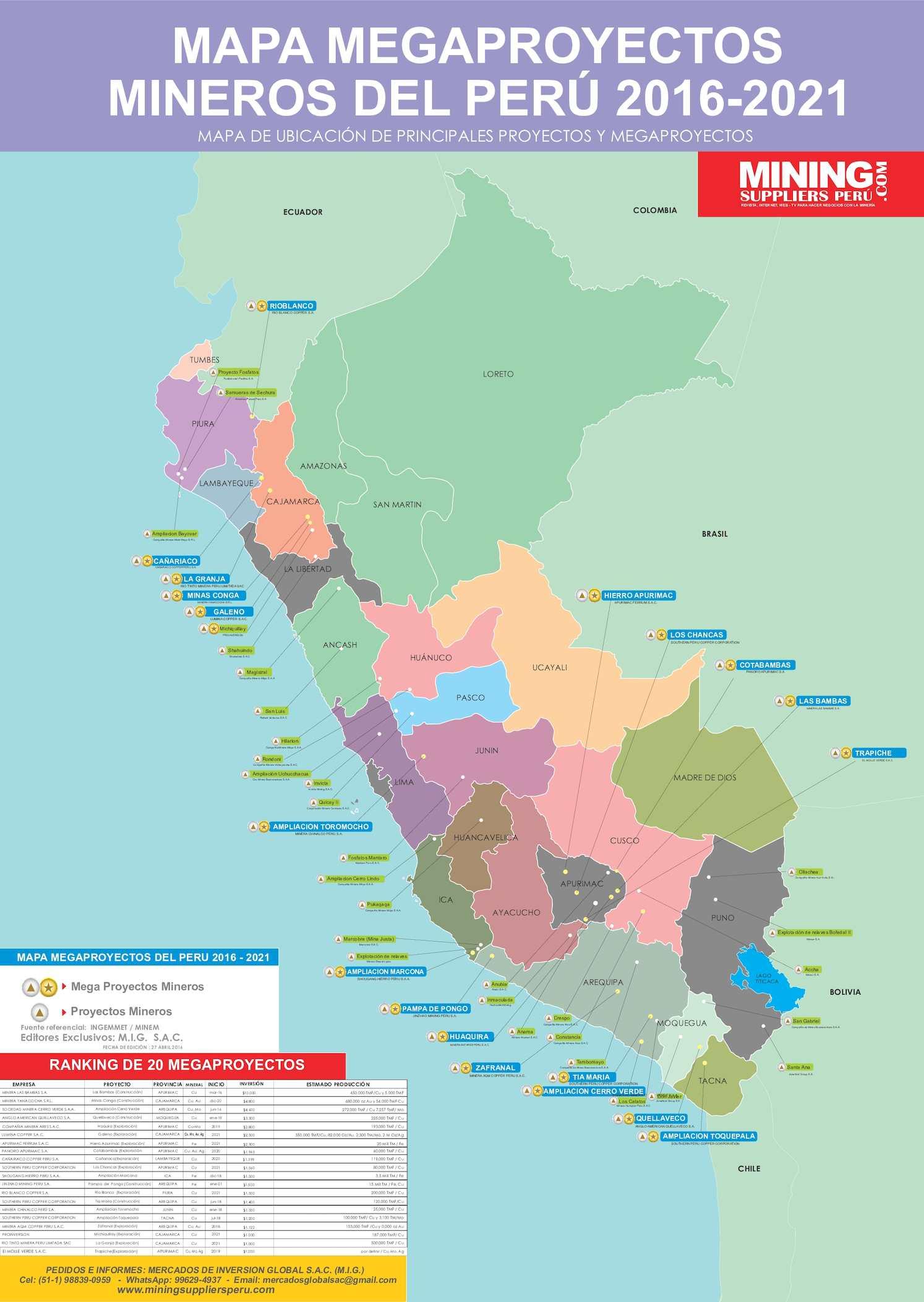 Mapa De Mega proyectos Mineros Perú 2016 al 2021